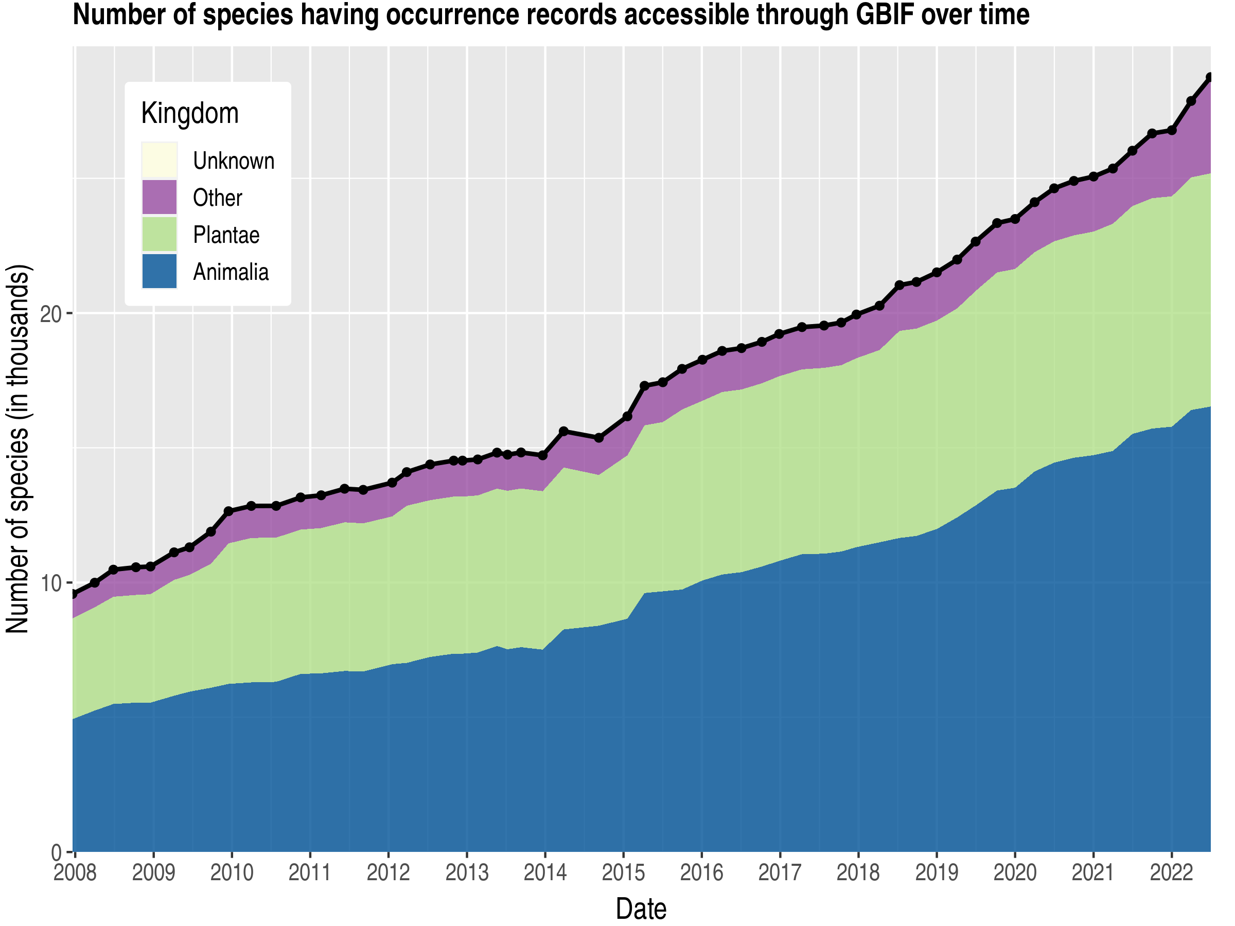 Data trend of species count by kingdom about Kenya