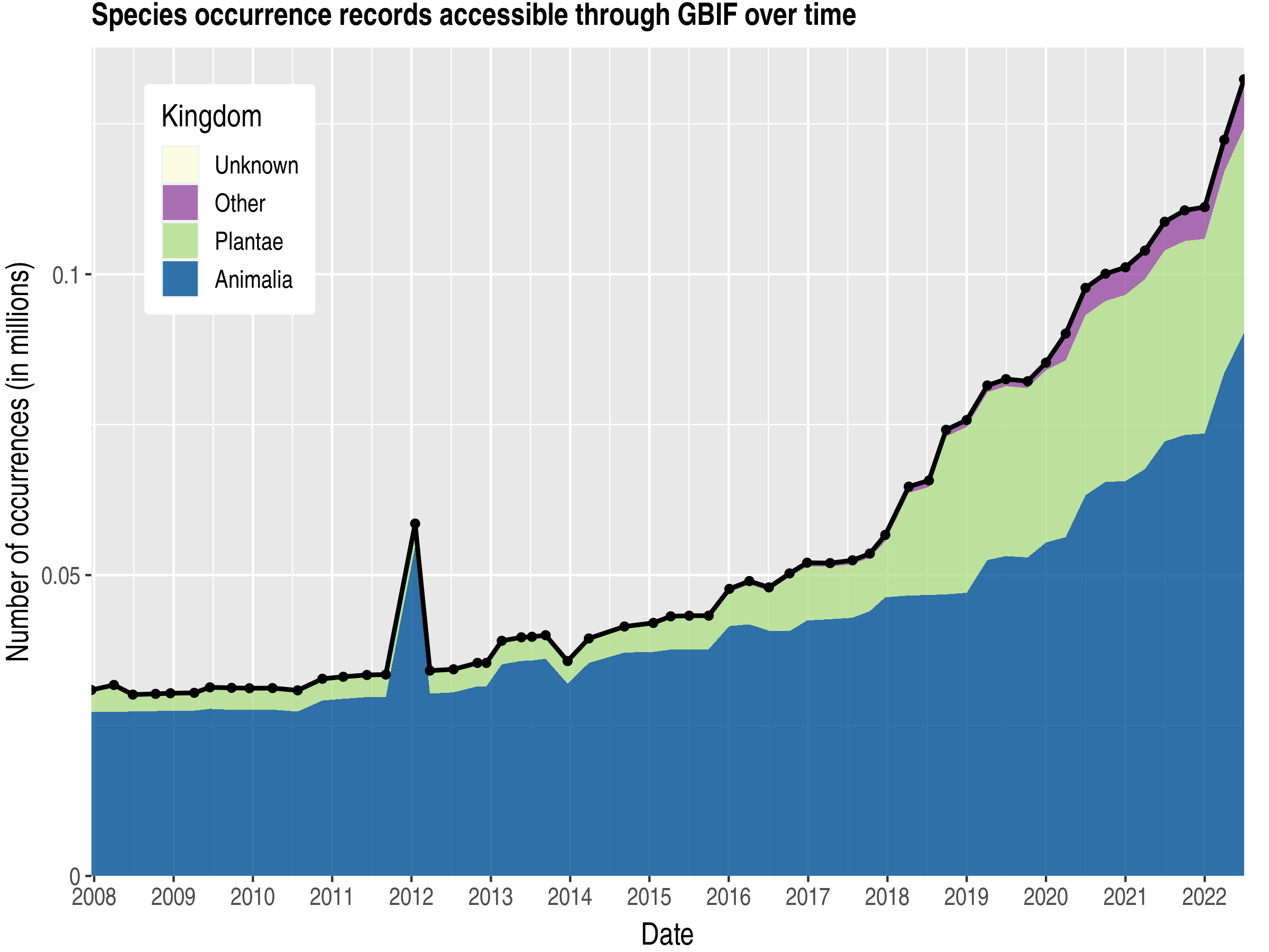 Data trend of records by kingdom about Kyrgyzstan