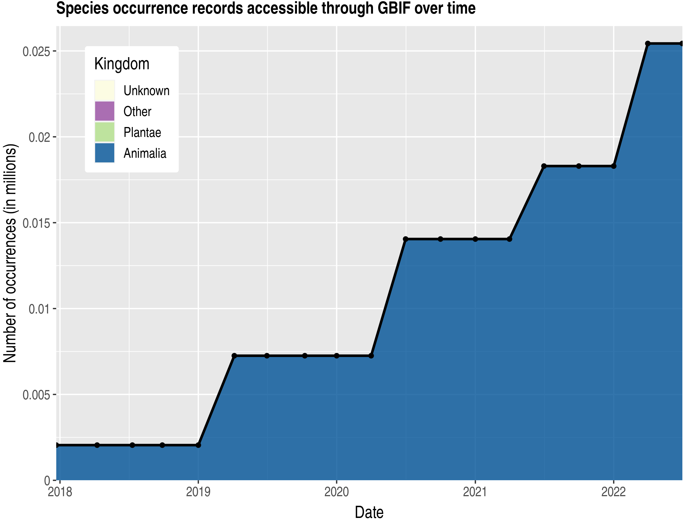 Data trend of records by kingdom published by Kyrgyzstan