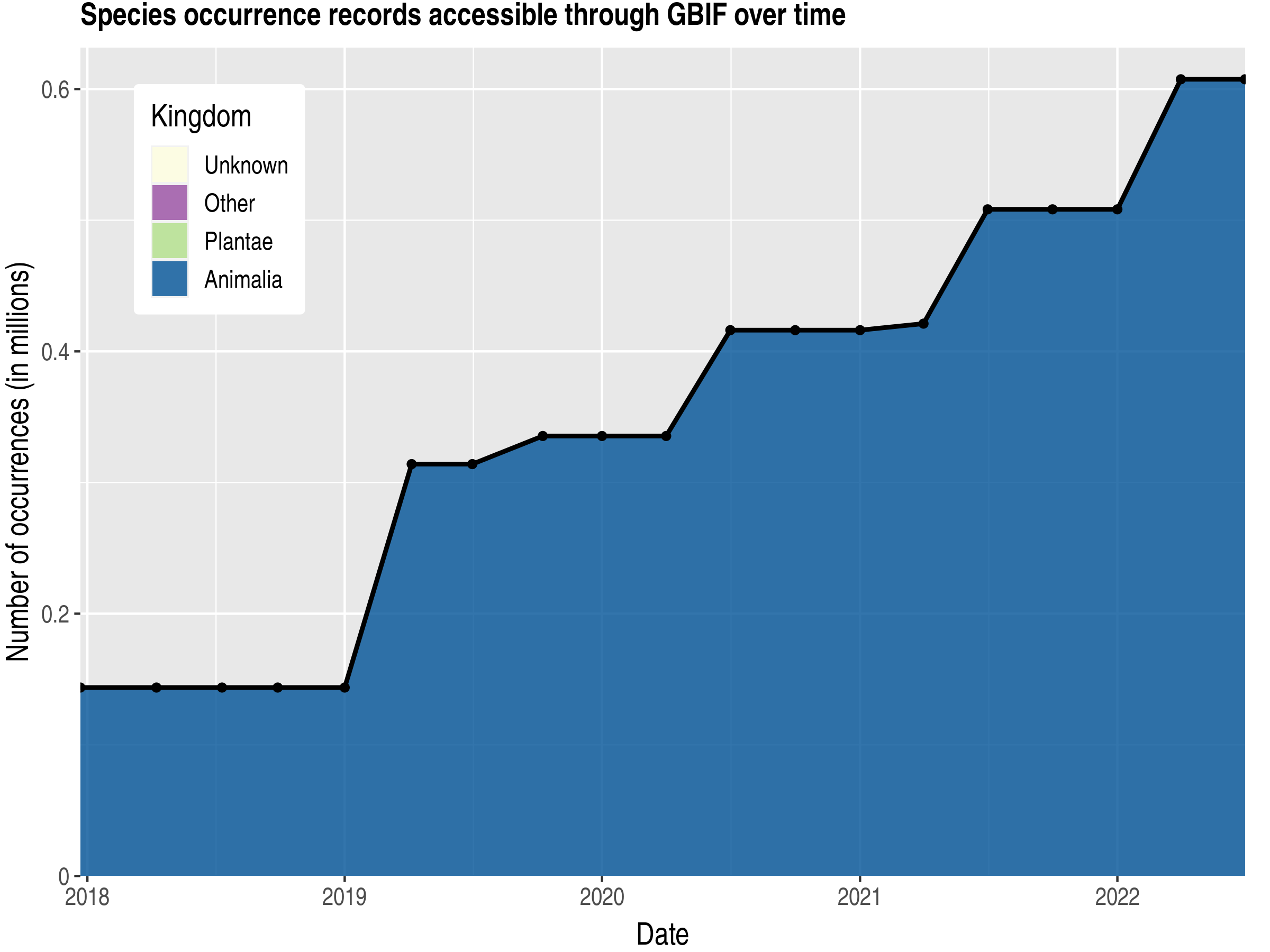 Data trend of records by kingdom published by Cambodia
