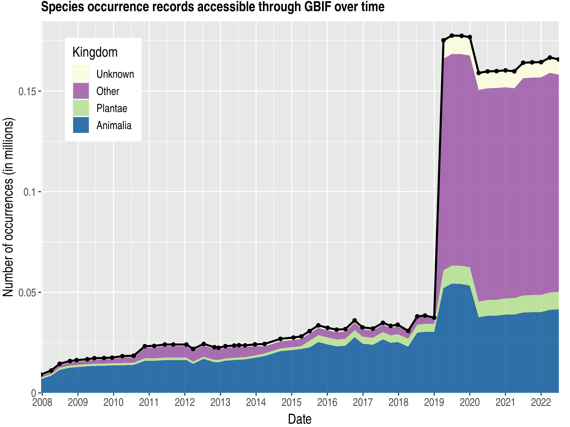 Data trend of records by kingdom about Kiribati
