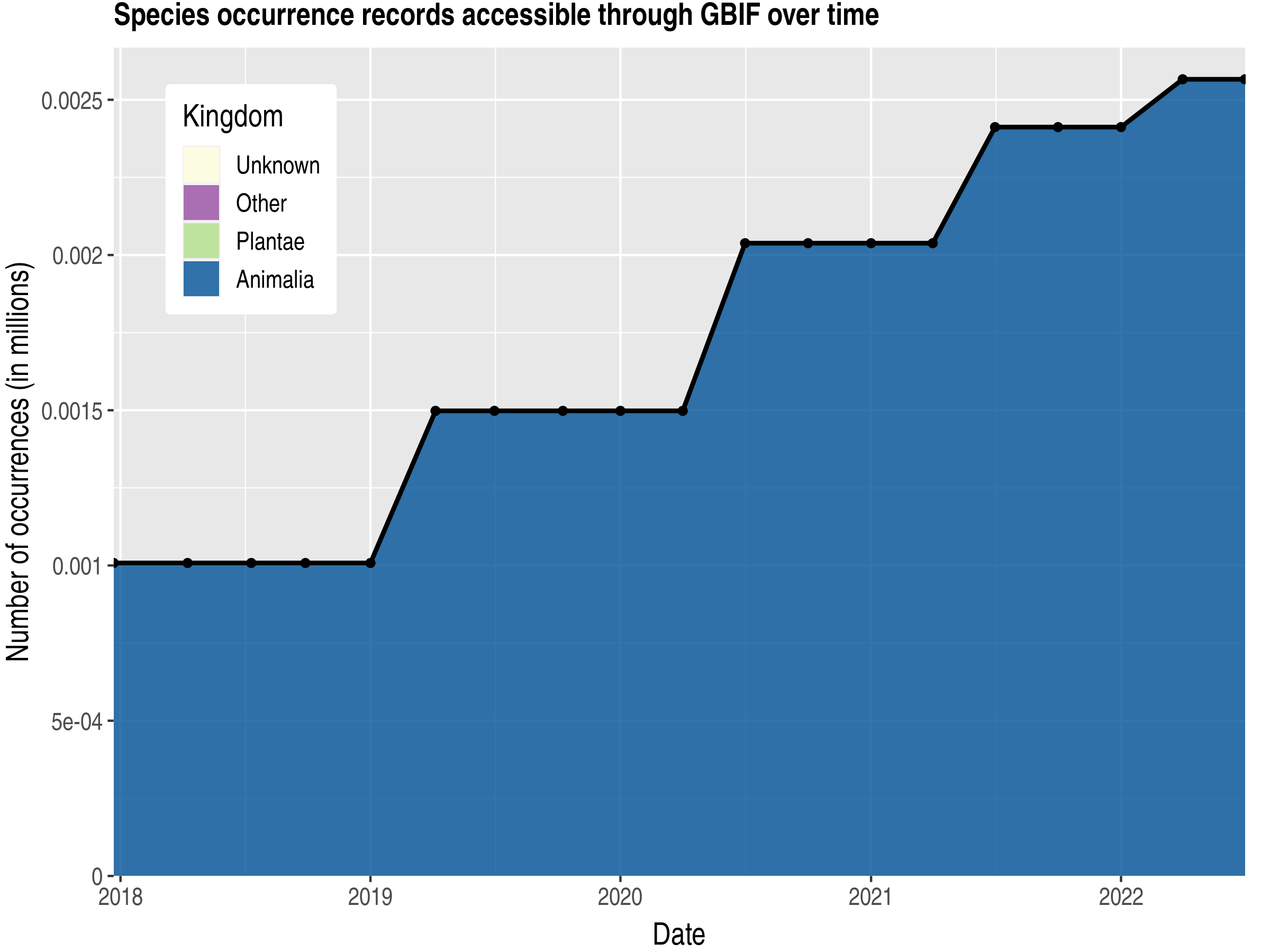 Data trend of records by kingdom published by Kiribati