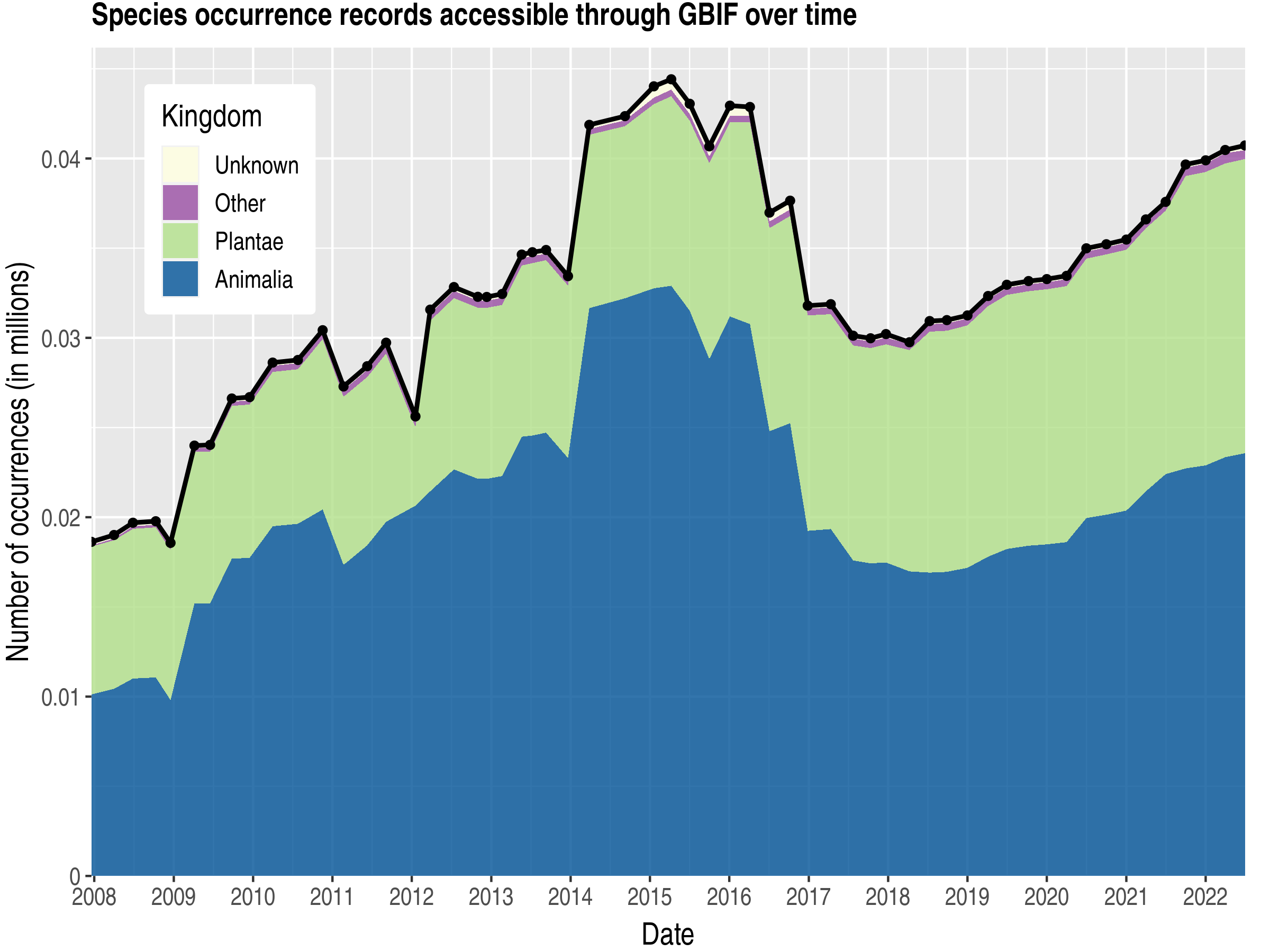 Data trend of records by kingdom about Comoros