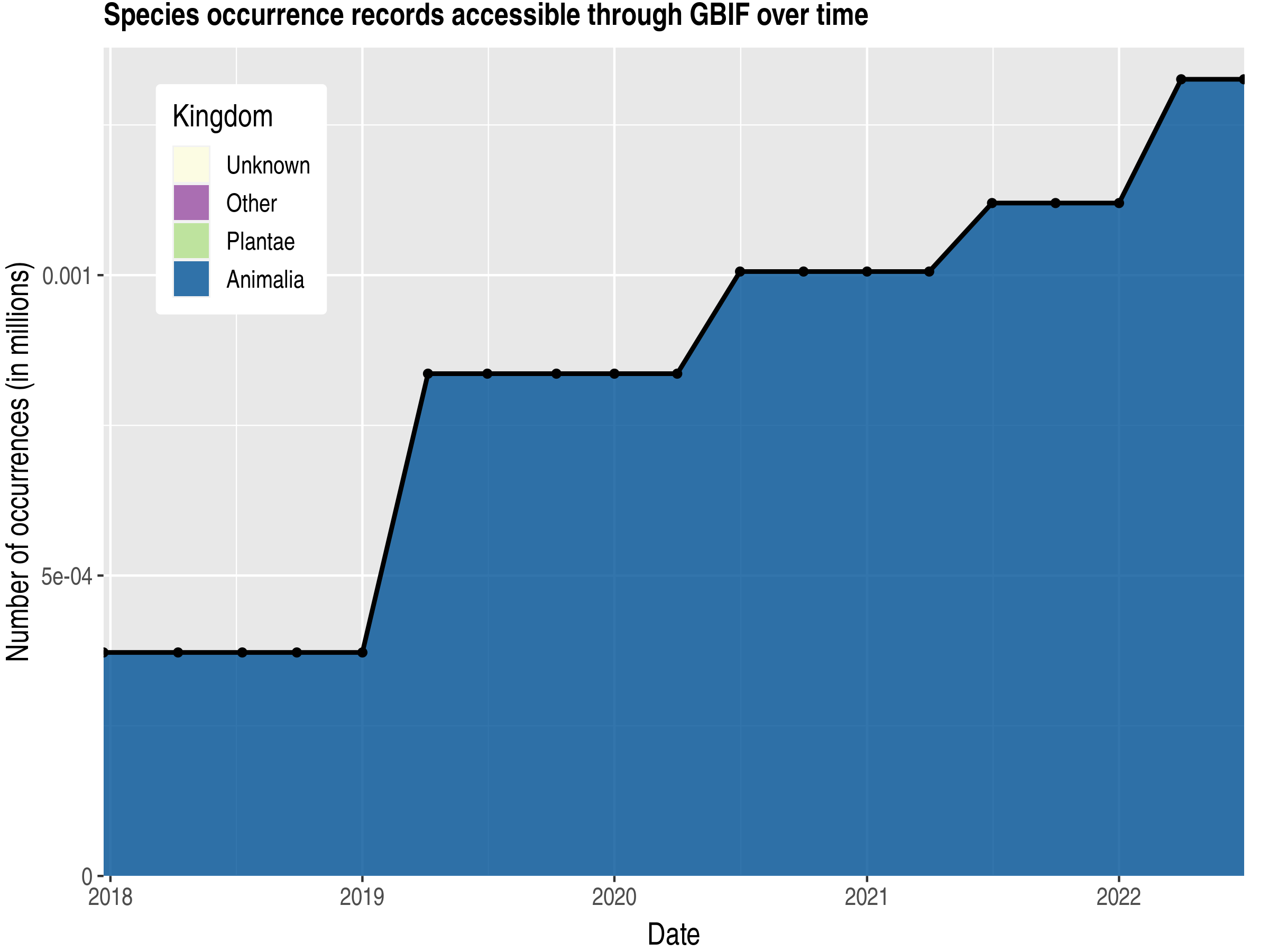 Data trend of records by kingdom published by Comoros
