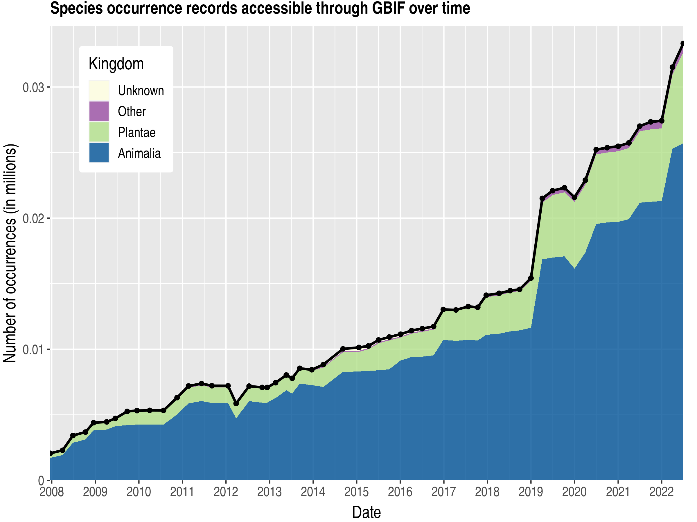 Data trend of records by kingdom about Saint Kitts and Nevis