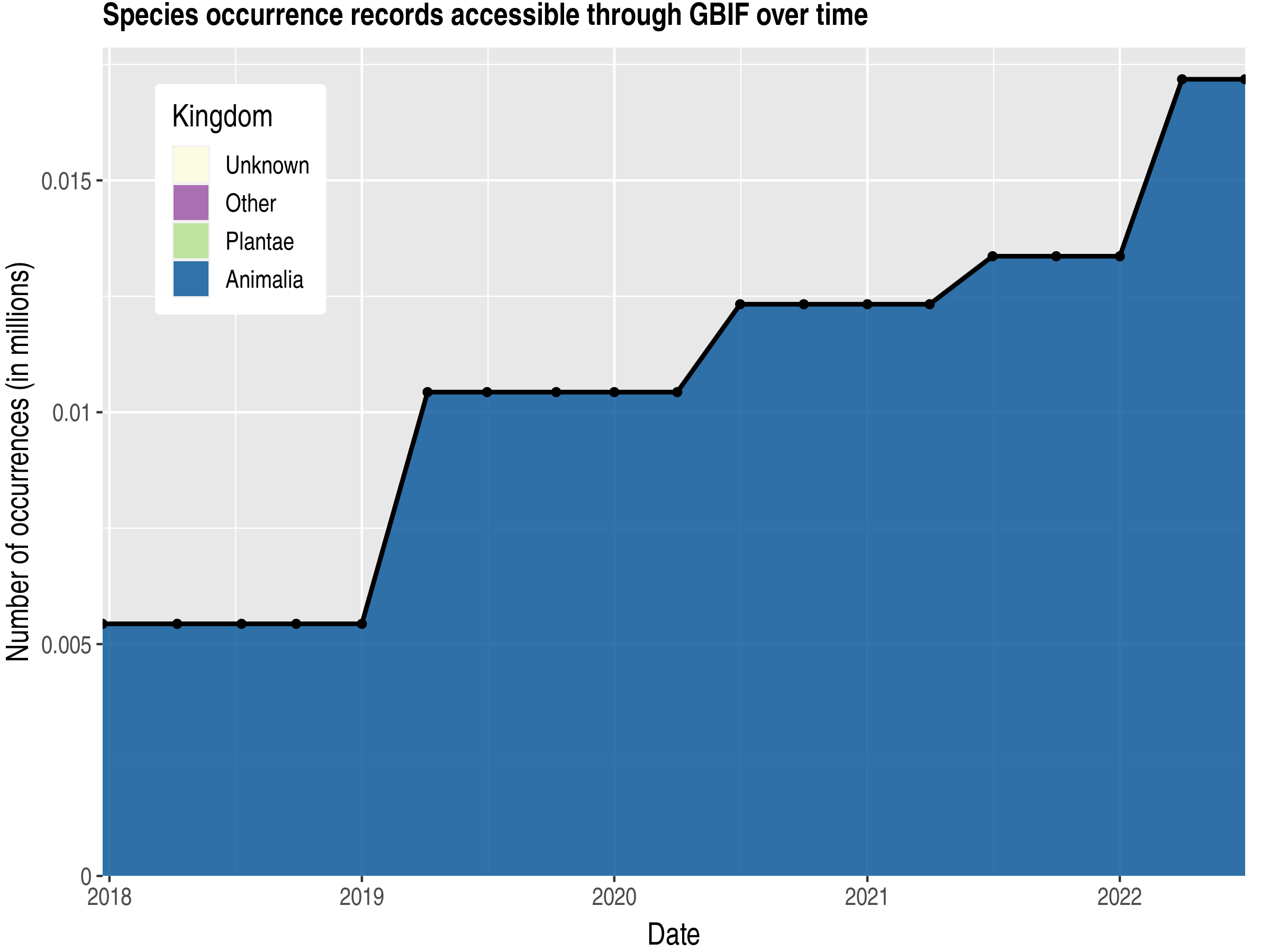 Data trend of records by kingdom published by Saint Kitts and Nevis