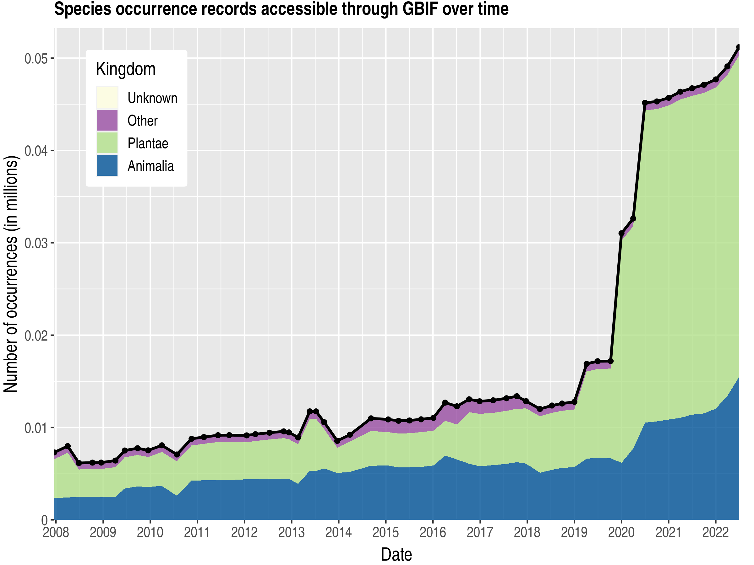 Data trend of records by kingdom about Korea, Democratic People's Republic of
