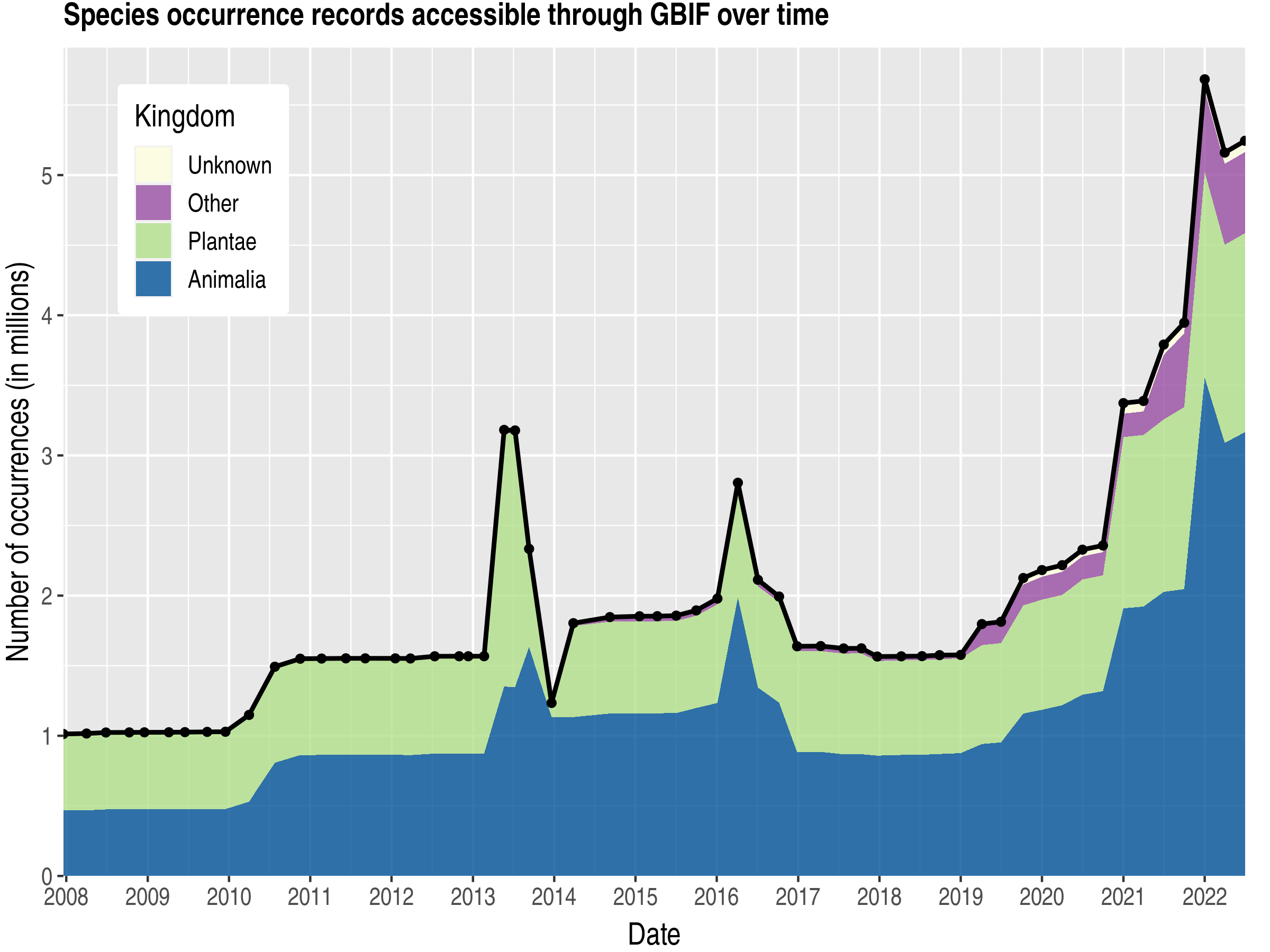 Data trend of records by kingdom about Korea, Republic of