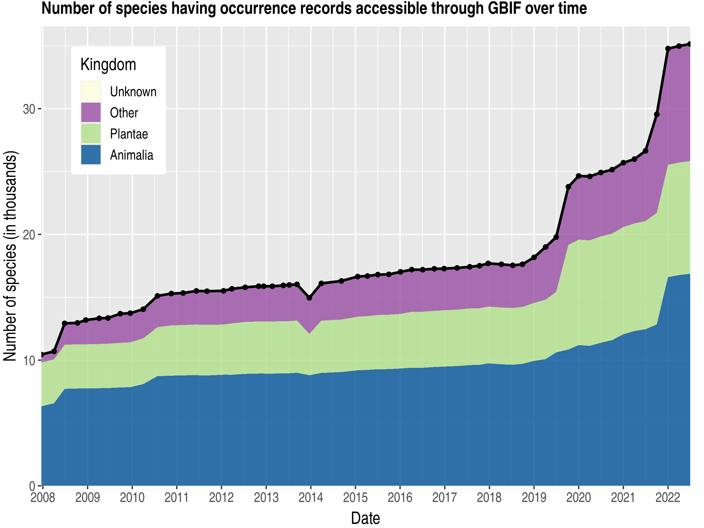 Data trend of species count by kingdom about Korea, Republic of