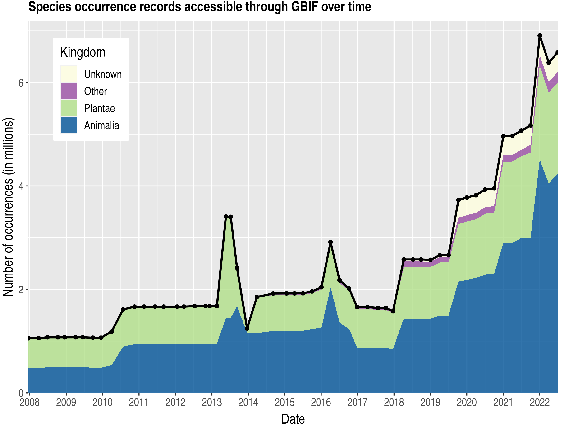Data trend of records by kingdom published by Korea, Republic of