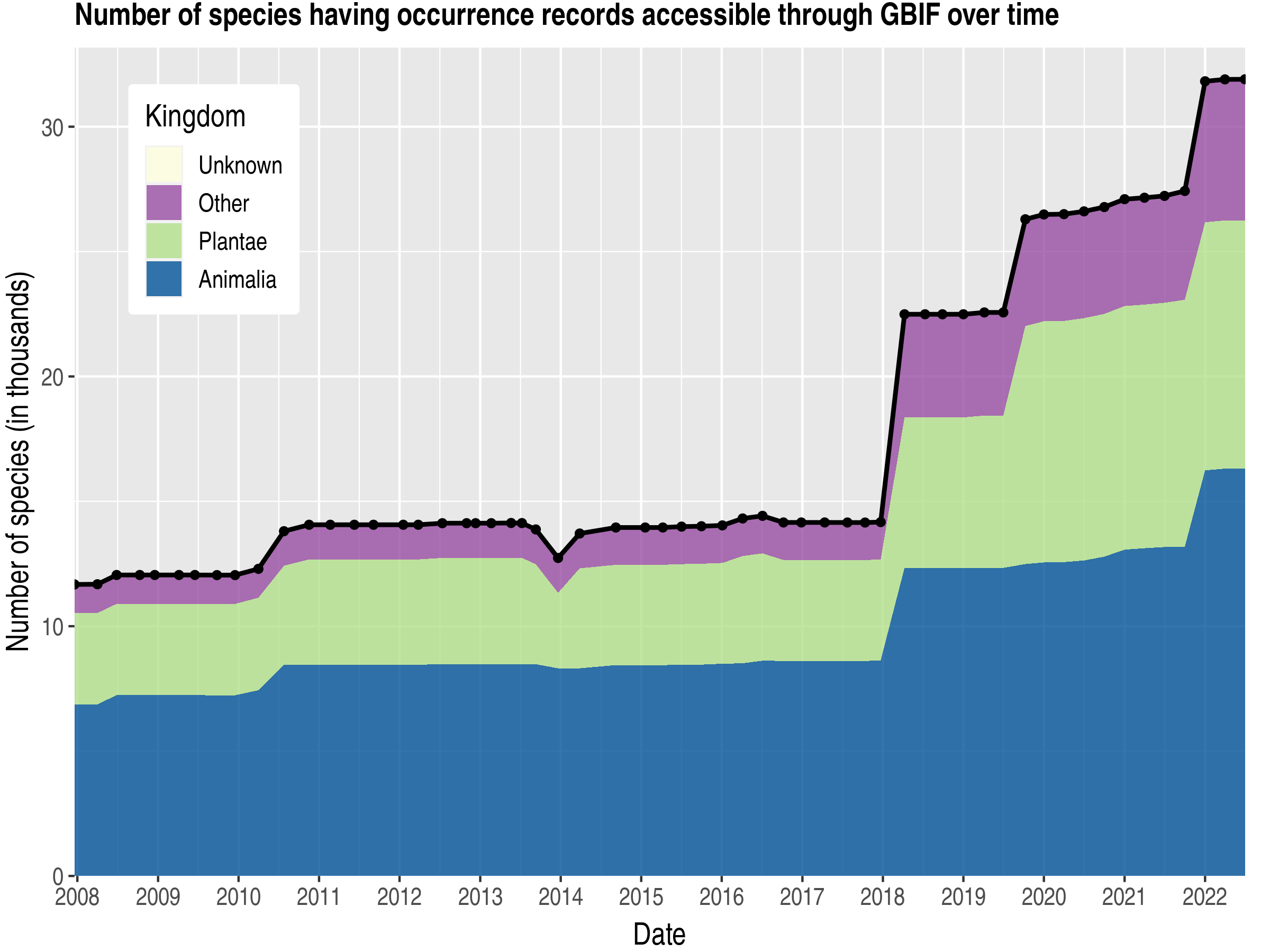 Data trend of species count by kingdom published Korea, Republic of