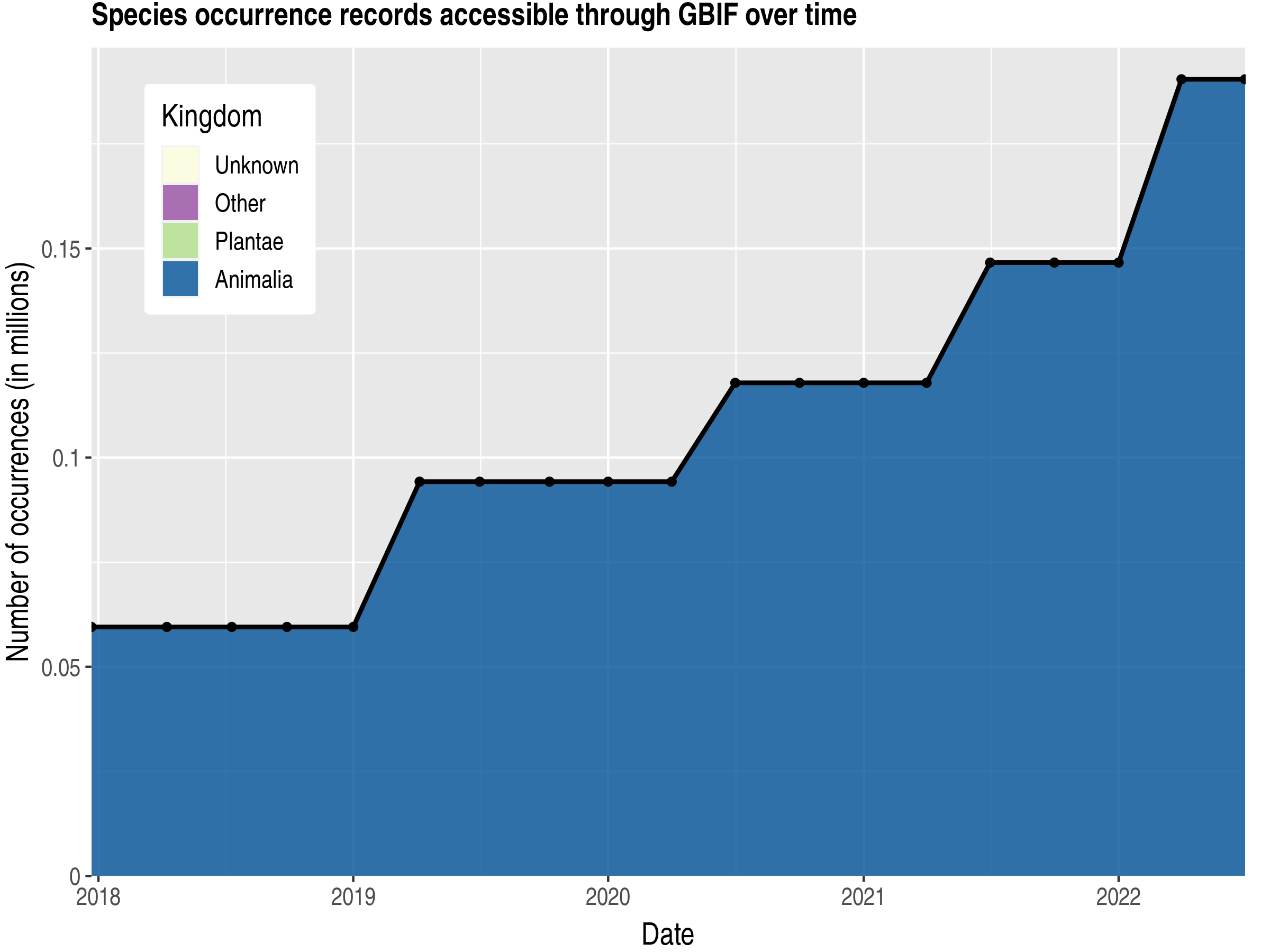 Data trend of records by kingdom published by Cayman Islands