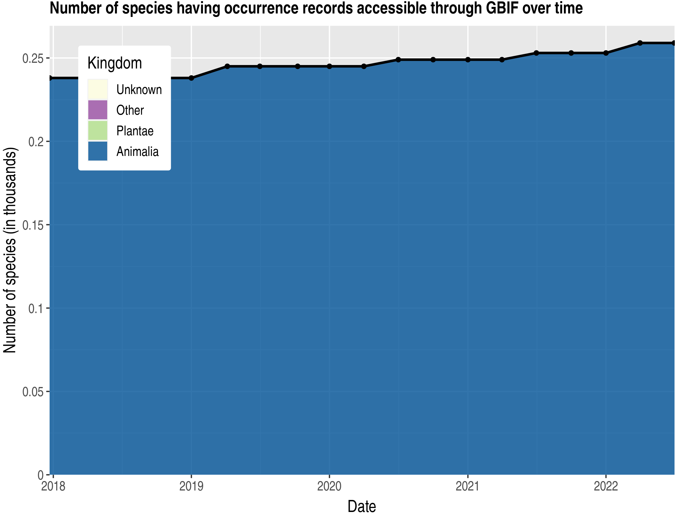 Data trend of species count by kingdom published Cayman Islands