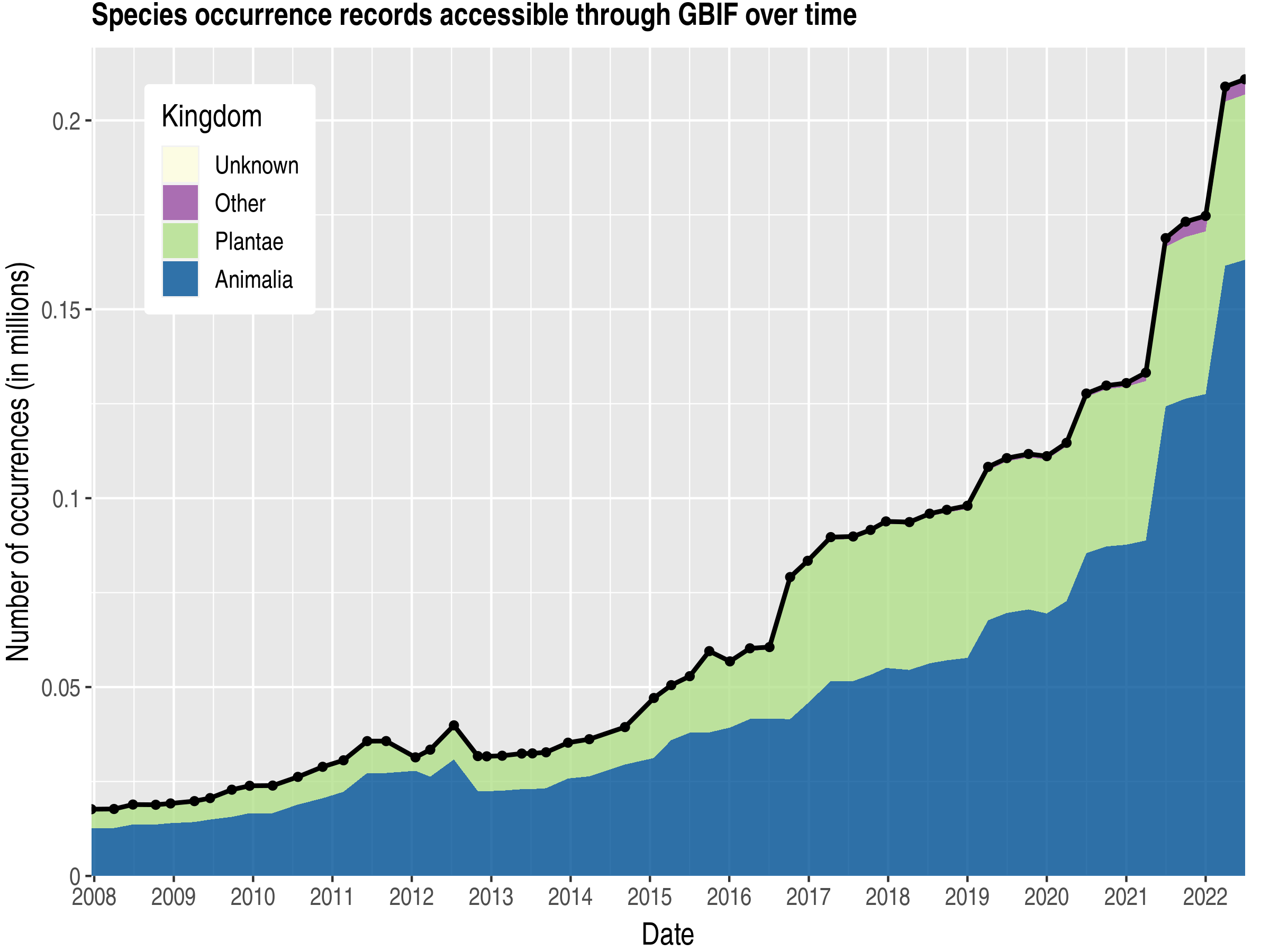 Data trend of records by kingdom about Lao People's Democratic Republic