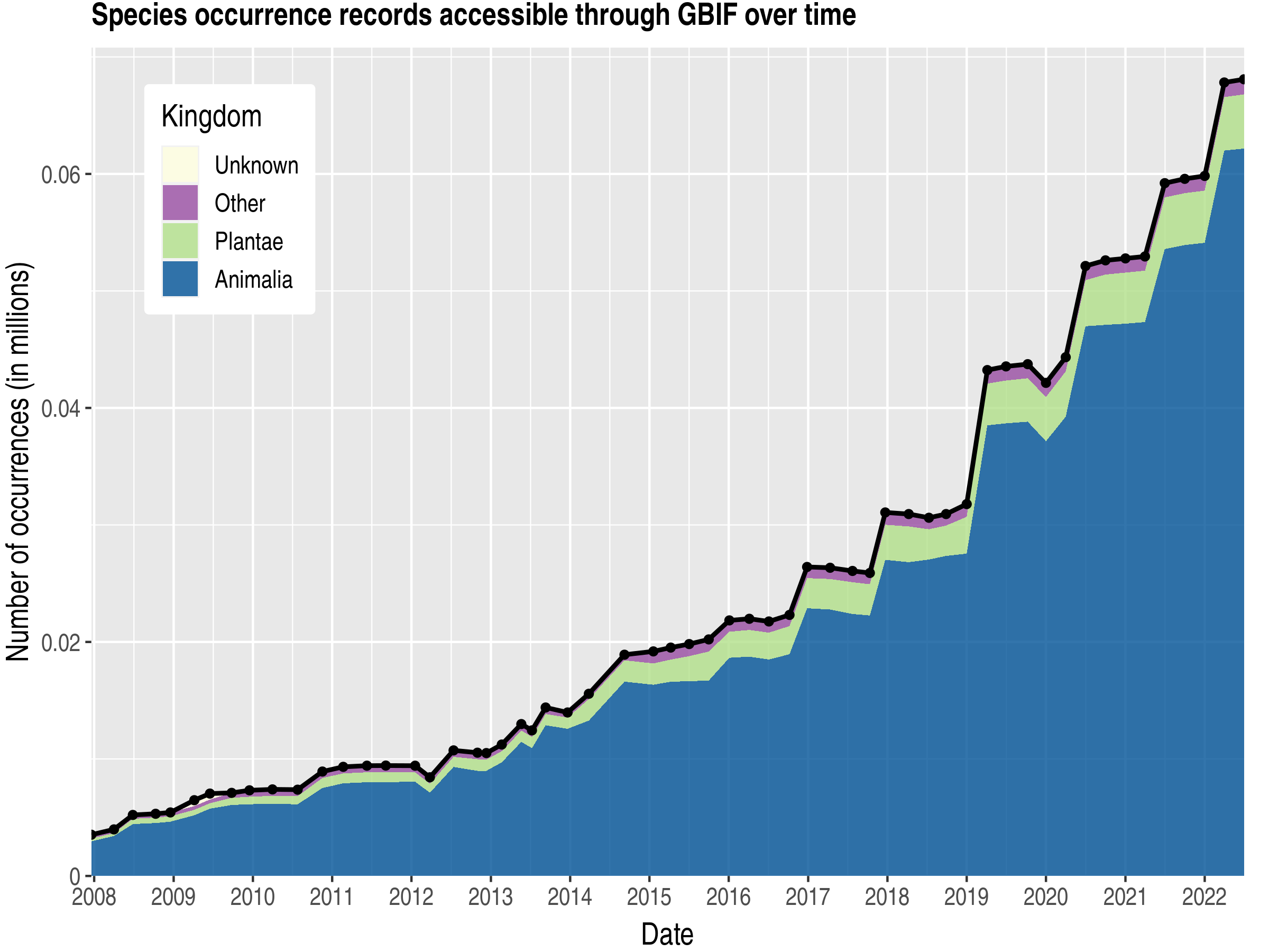 Data trend of records by kingdom about Saint Lucia