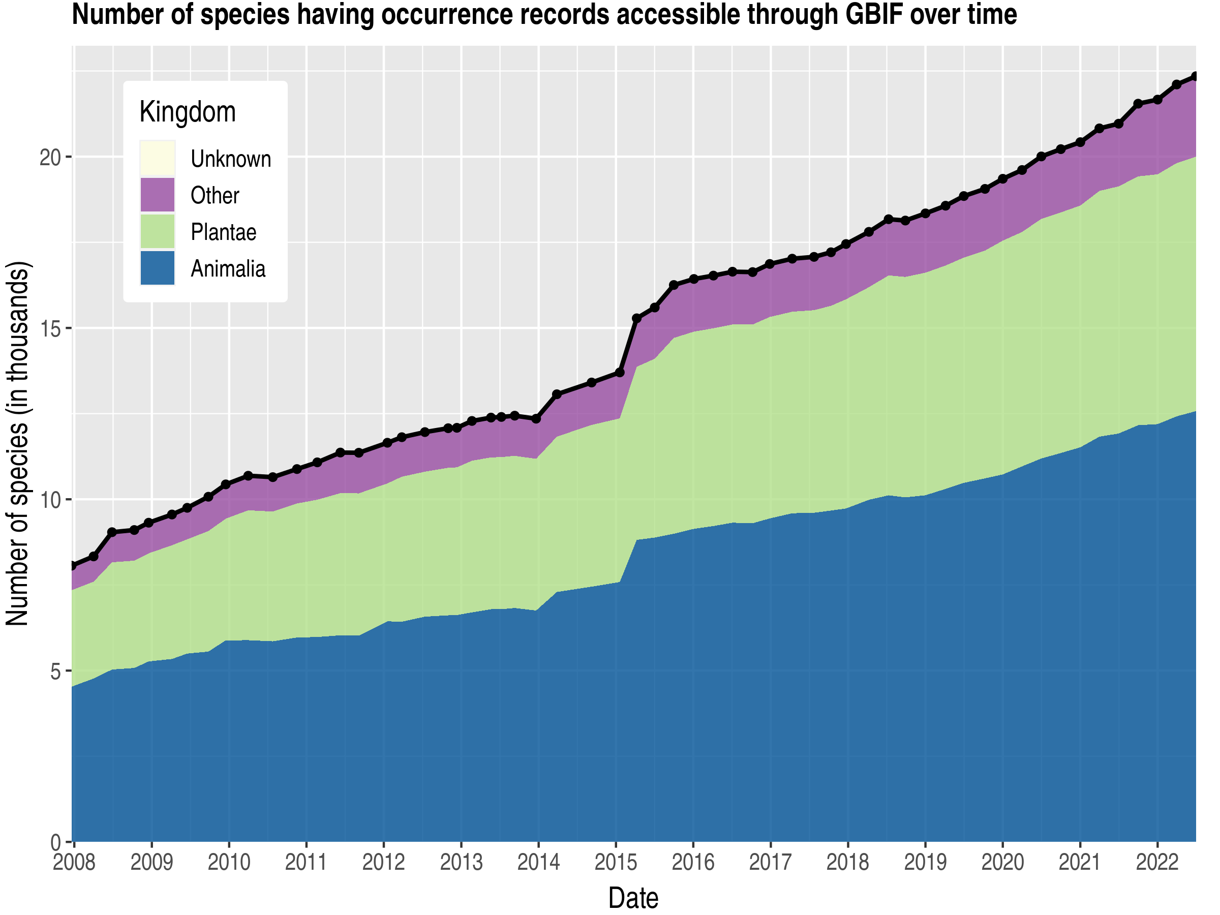 Data trend of species count by kingdom about Sri Lanka