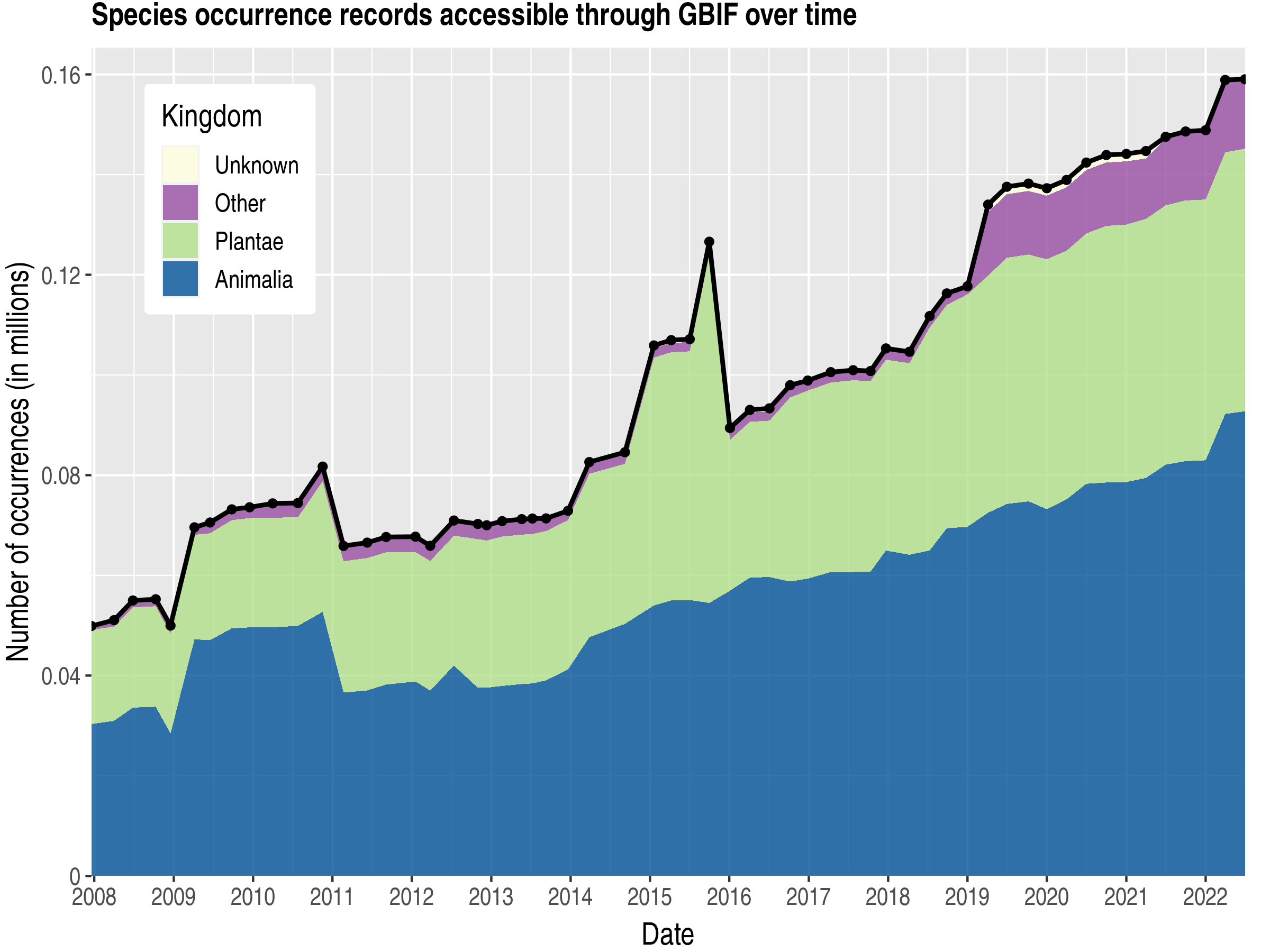 Data trend of records by kingdom about Liberia