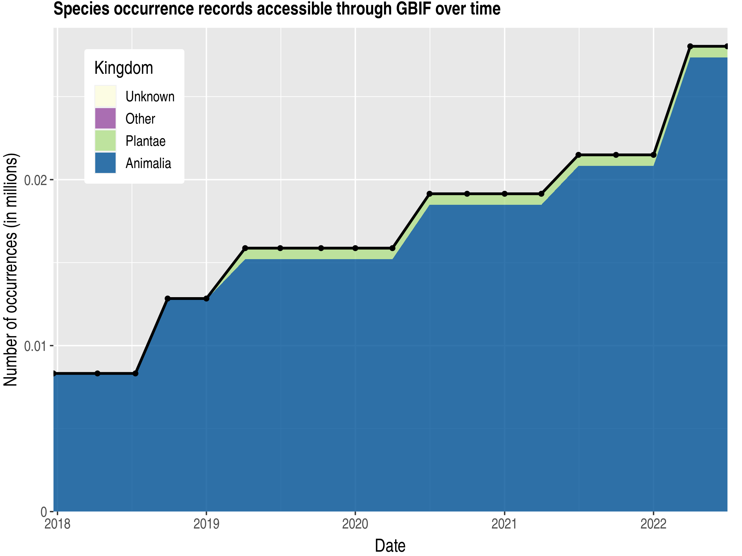 Data trend of records by kingdom published by Liberia