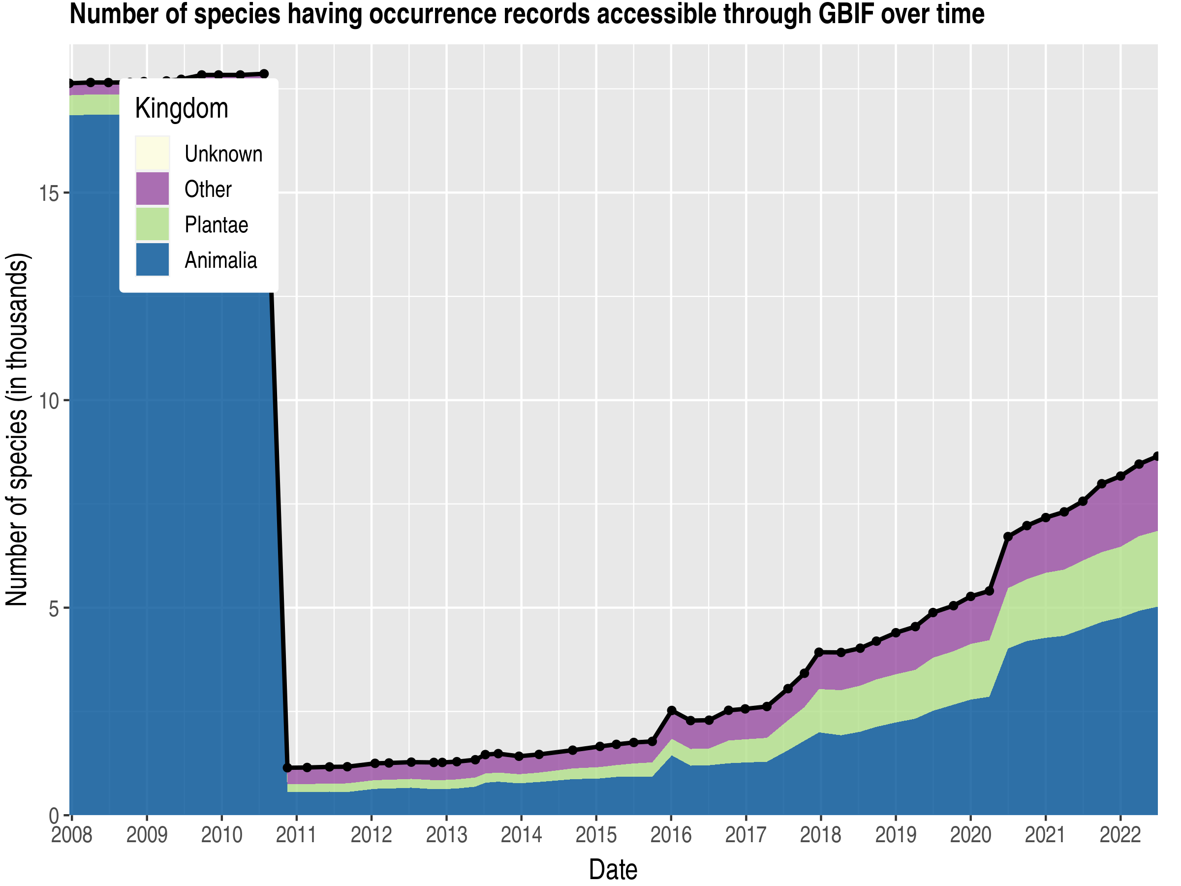 Data trend of species count by kingdom about Lithuania