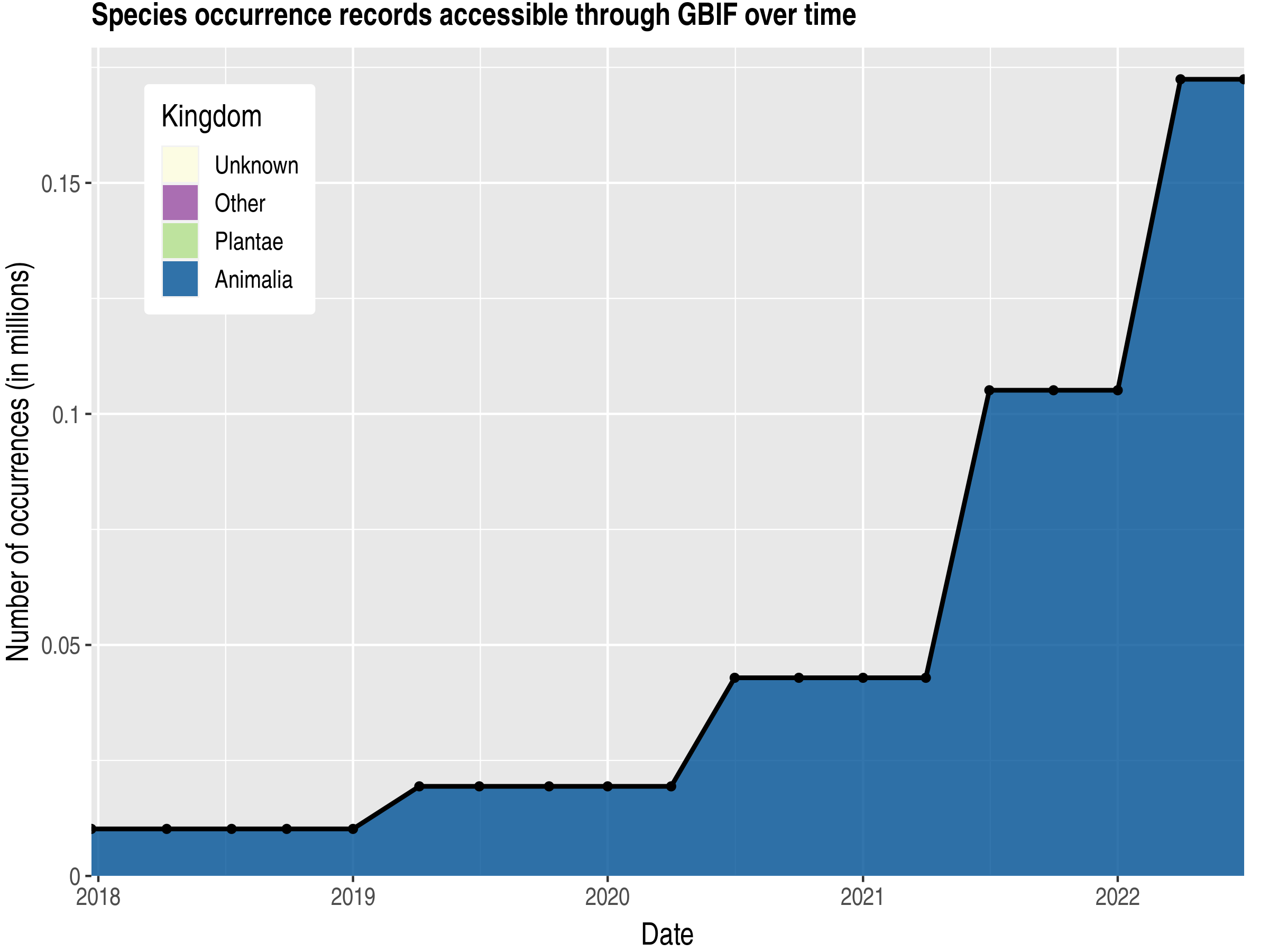Data trend of records by kingdom published by Lithuania