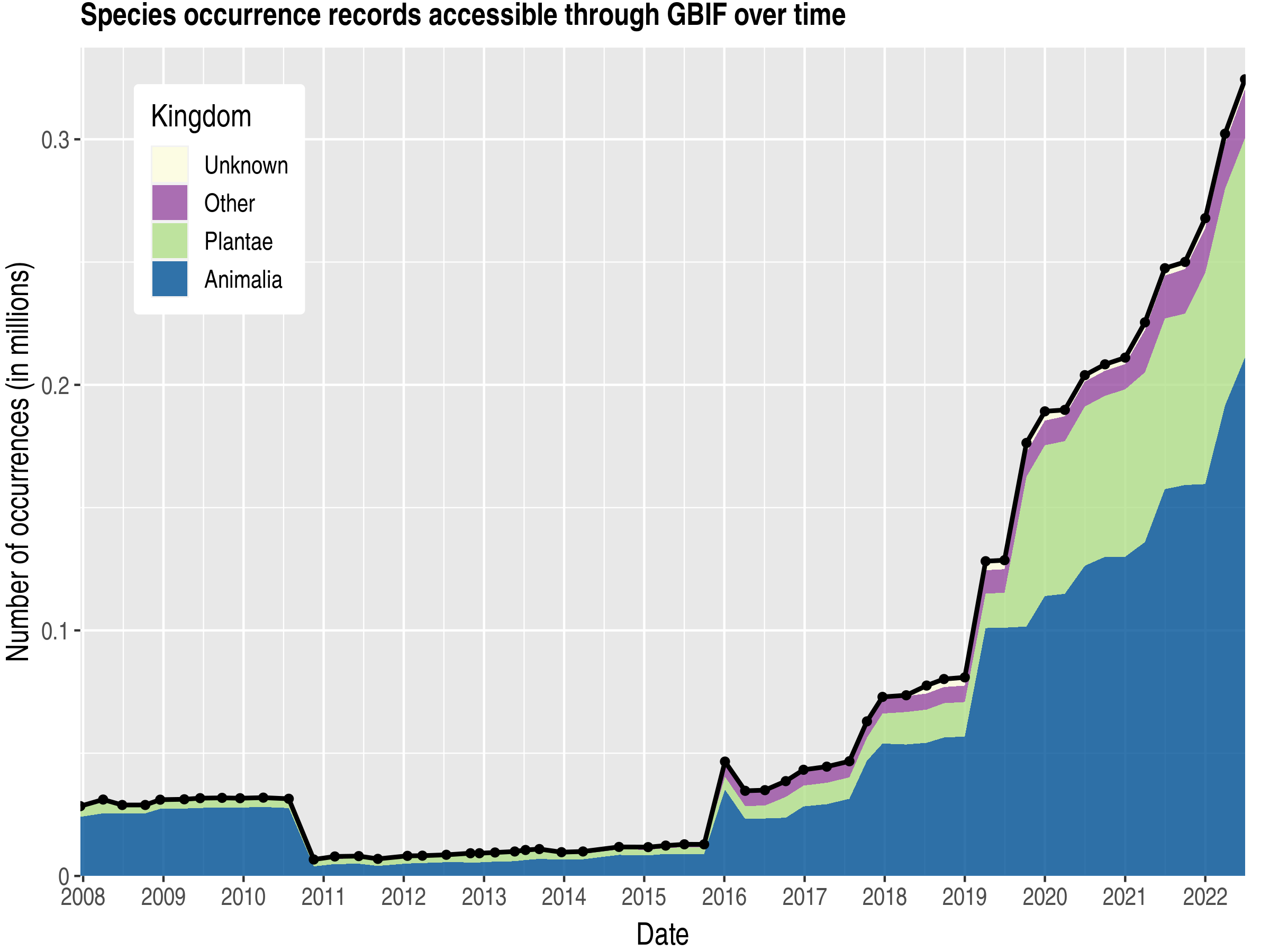 Data trend of records by kingdom about Latvia