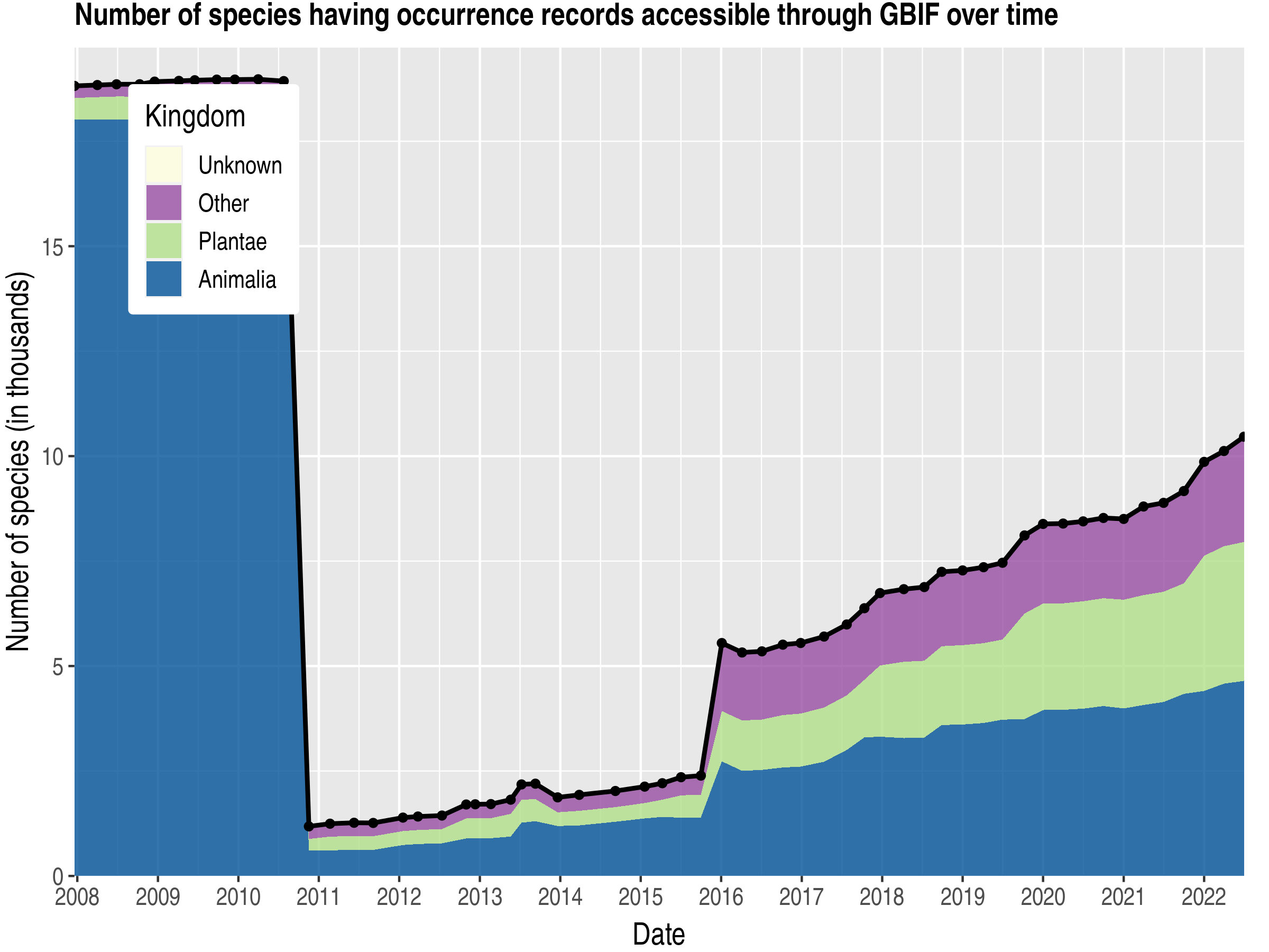 Data trend of species count by kingdom about Latvia