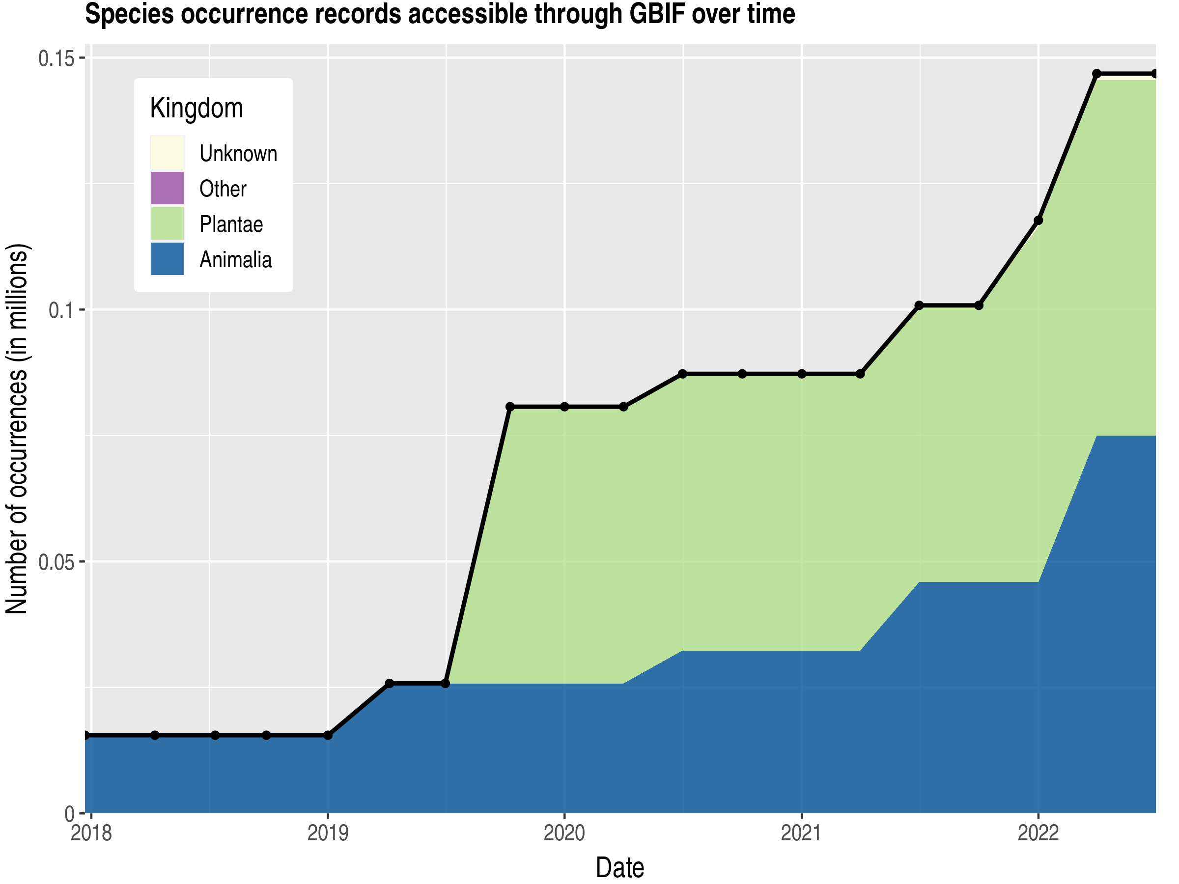 Data trend of records by kingdom published by Latvia