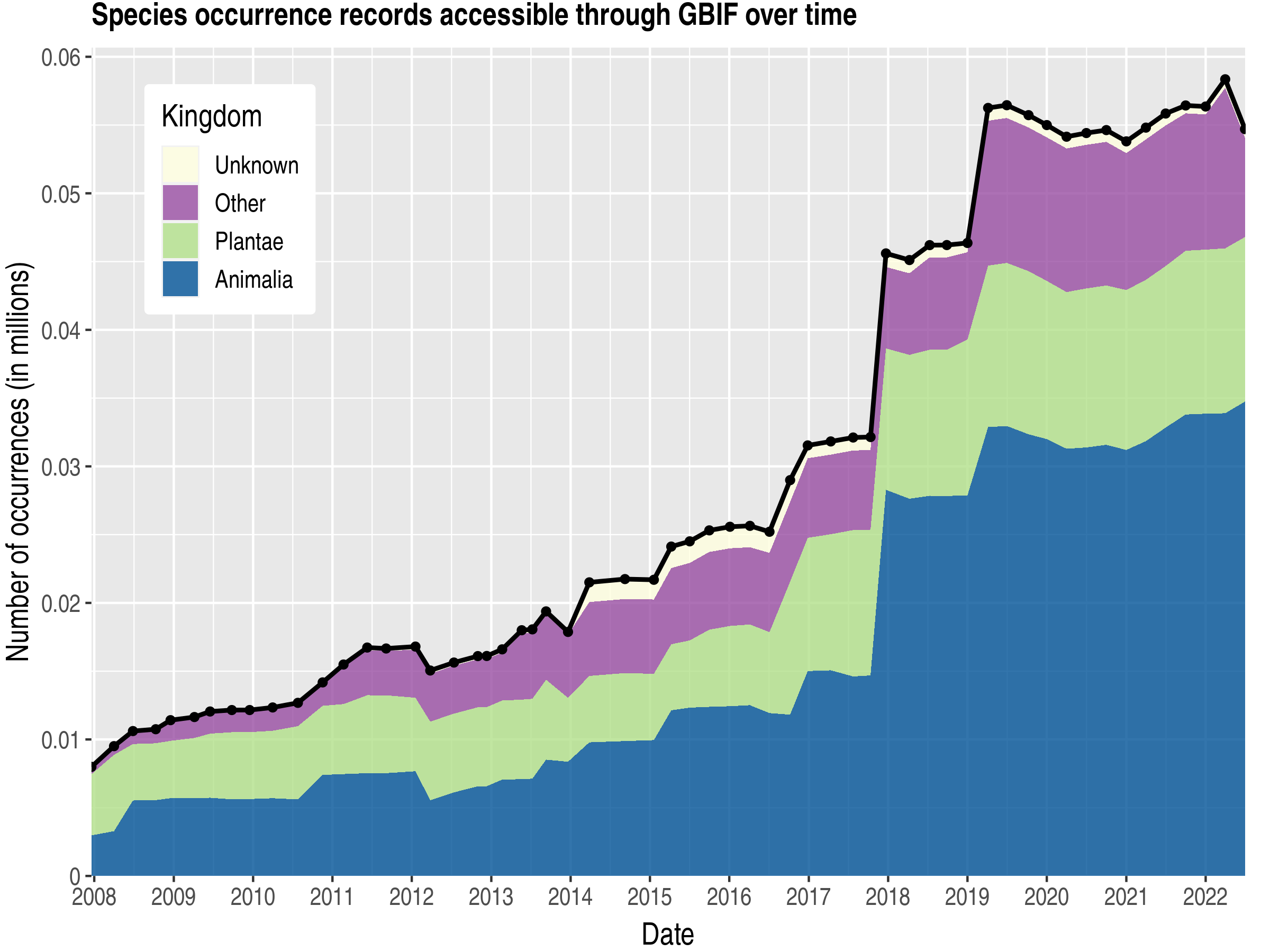 Data trend of records by kingdom about Libya
