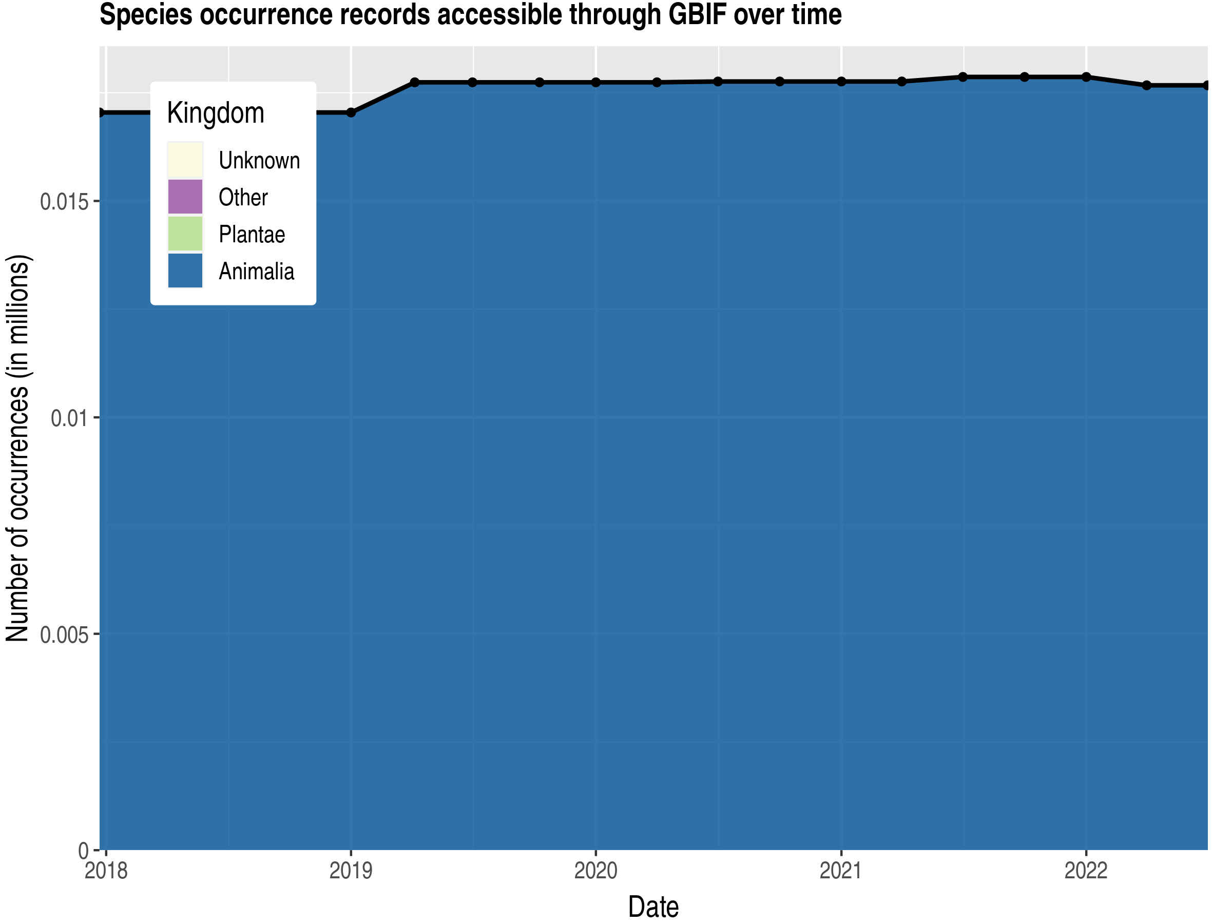 Data trend of records by kingdom published by Libya