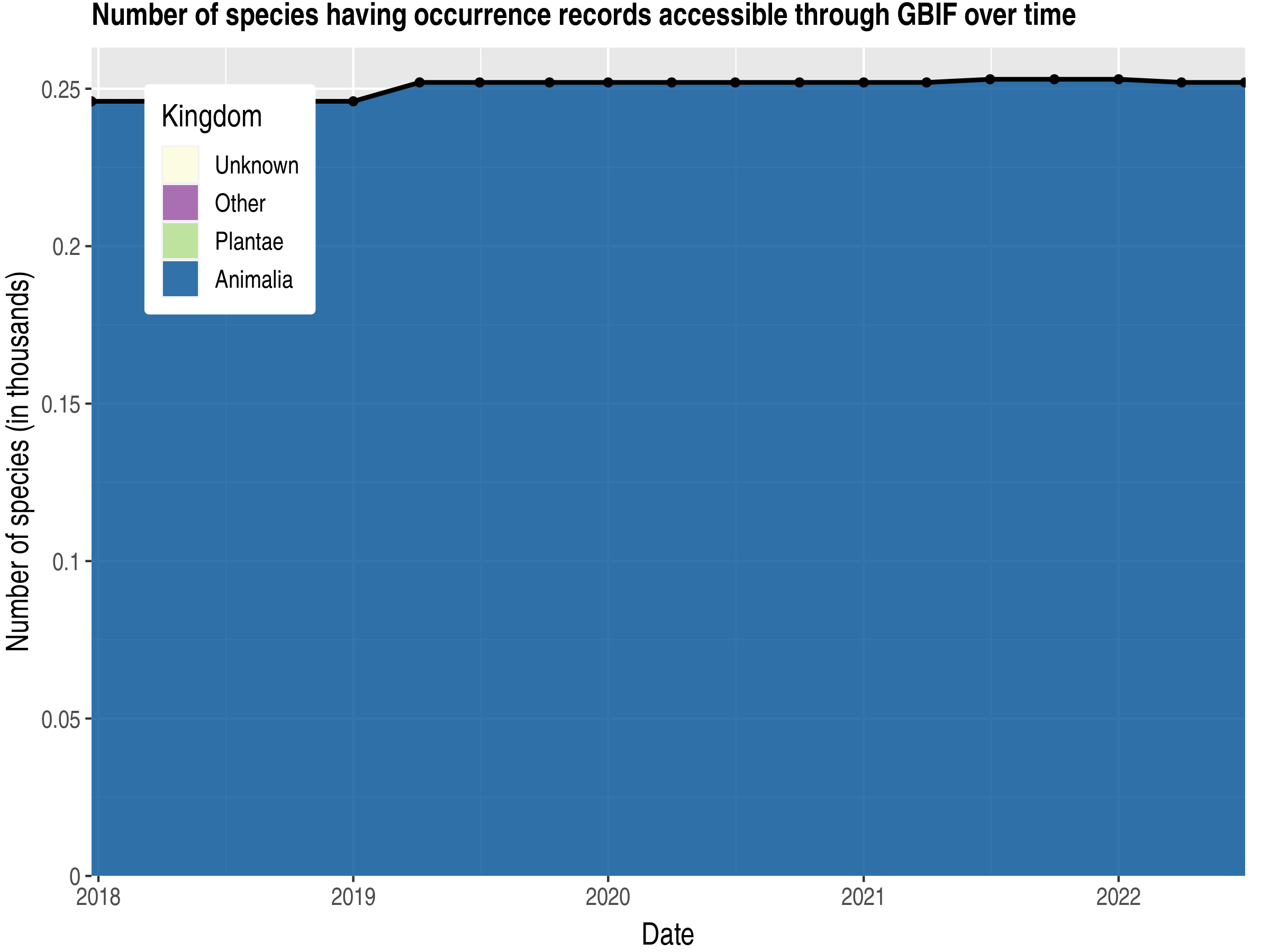 Data trend of species count by kingdom published Libya