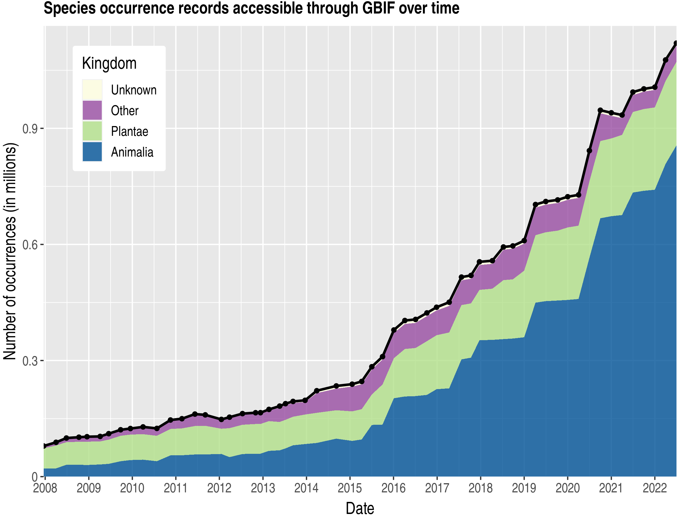Data trend of records by kingdom about Morocco