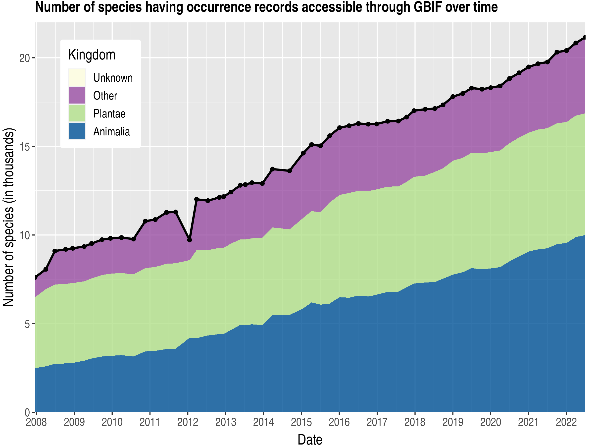 Data trend of species count by kingdom about Morocco