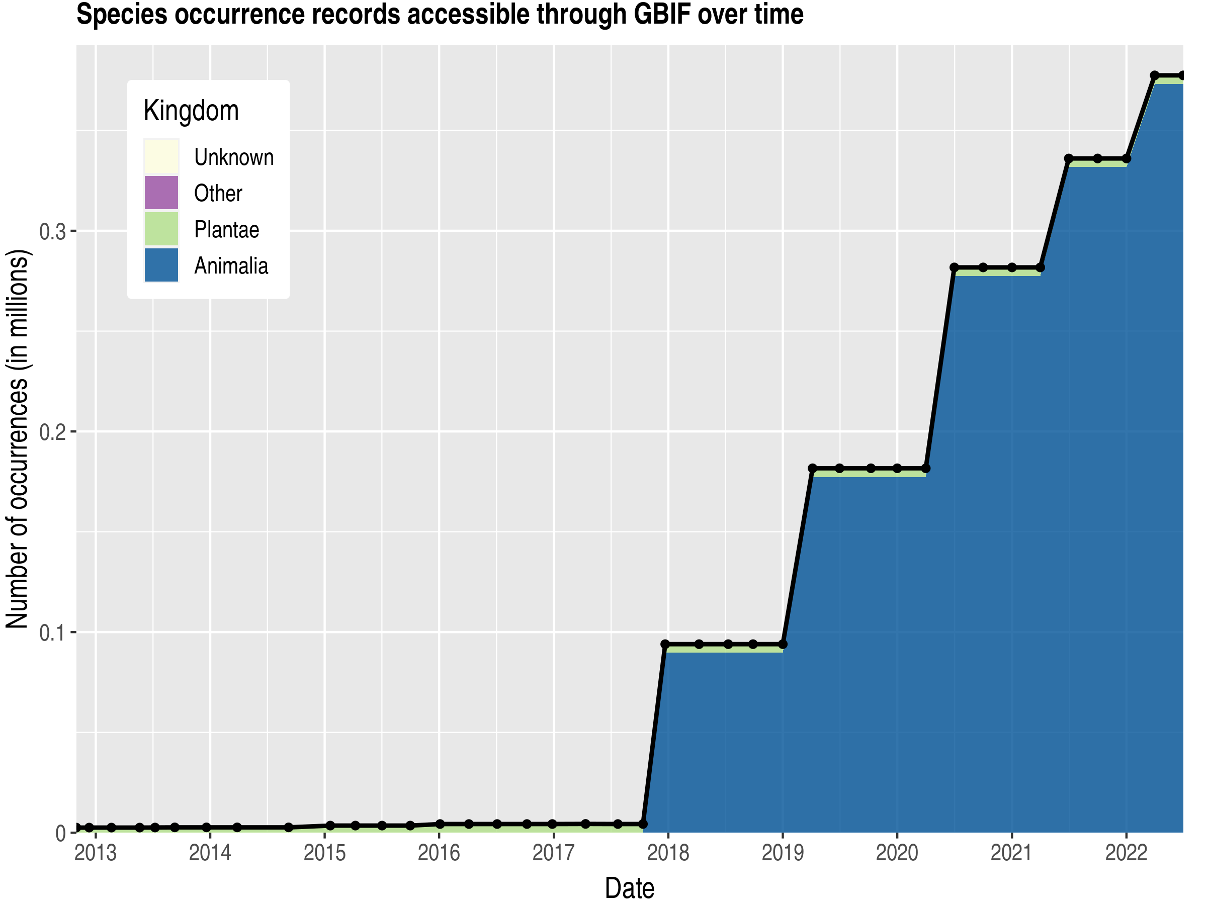 Data trend of records by kingdom published by Morocco