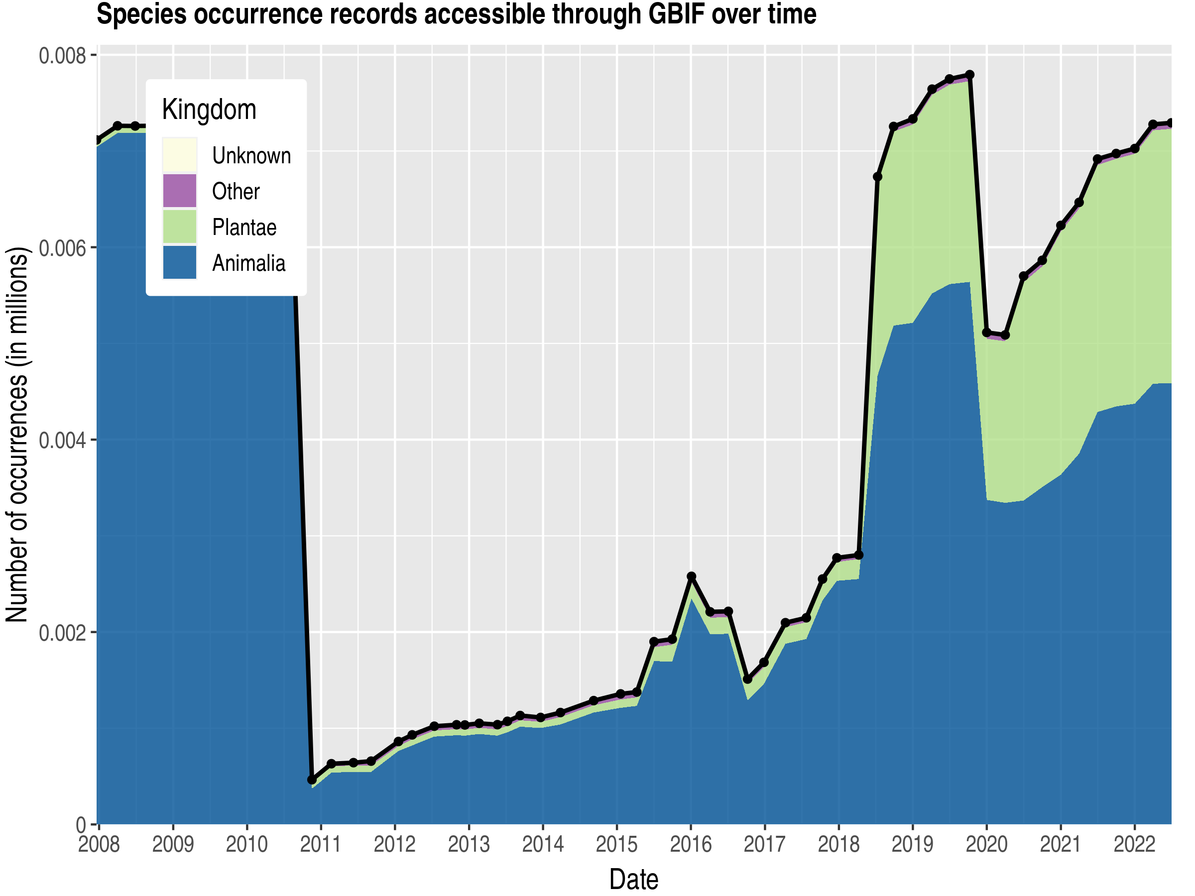 Data trend of records by kingdom about Monaco