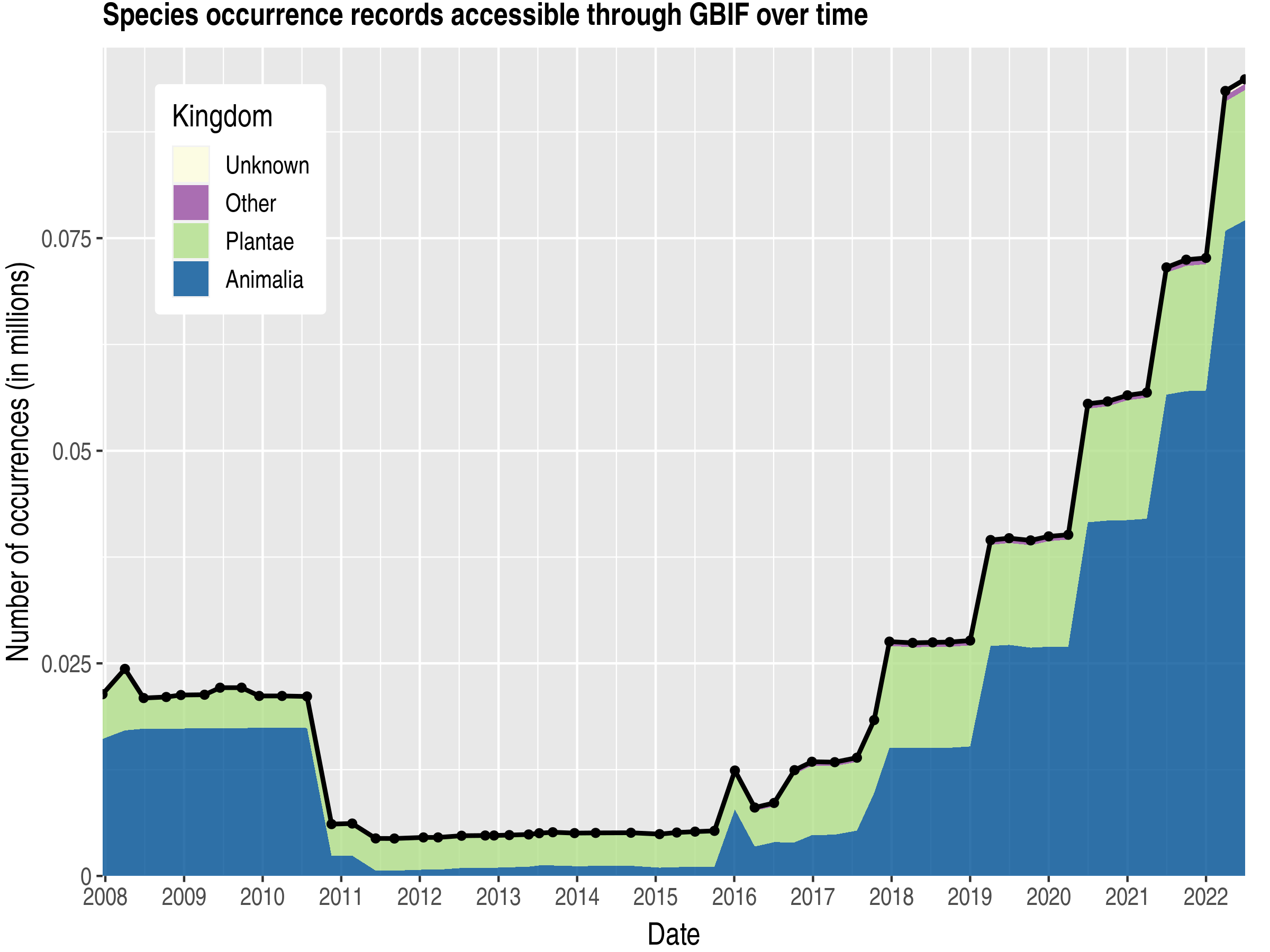 Data trend of records by kingdom about Moldova, Republic of