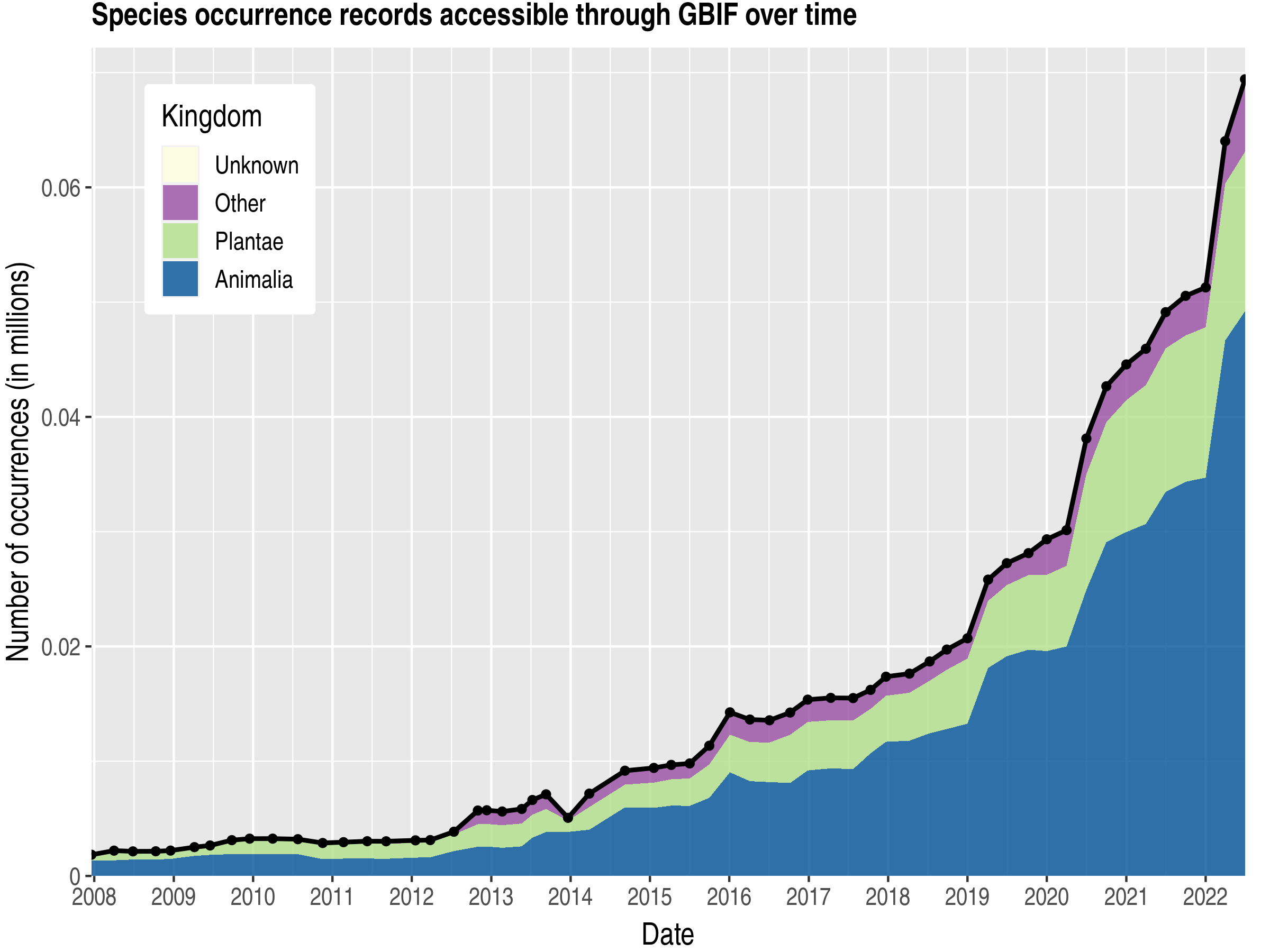 Data trend of records by kingdom about Montenegro