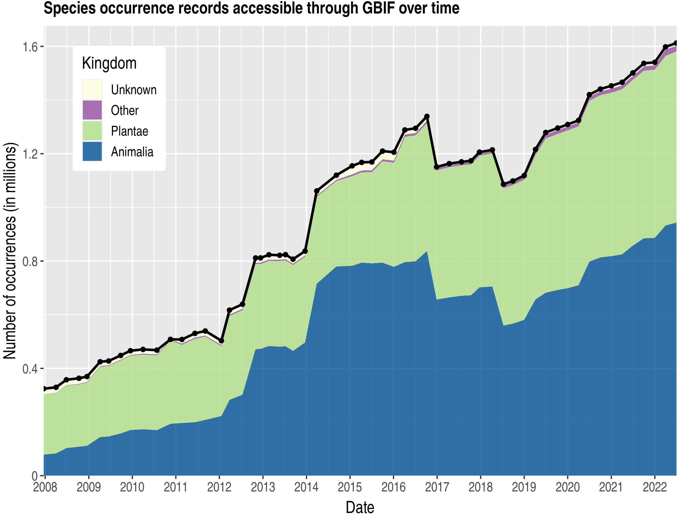 Data trend of records by kingdom about Madagascar