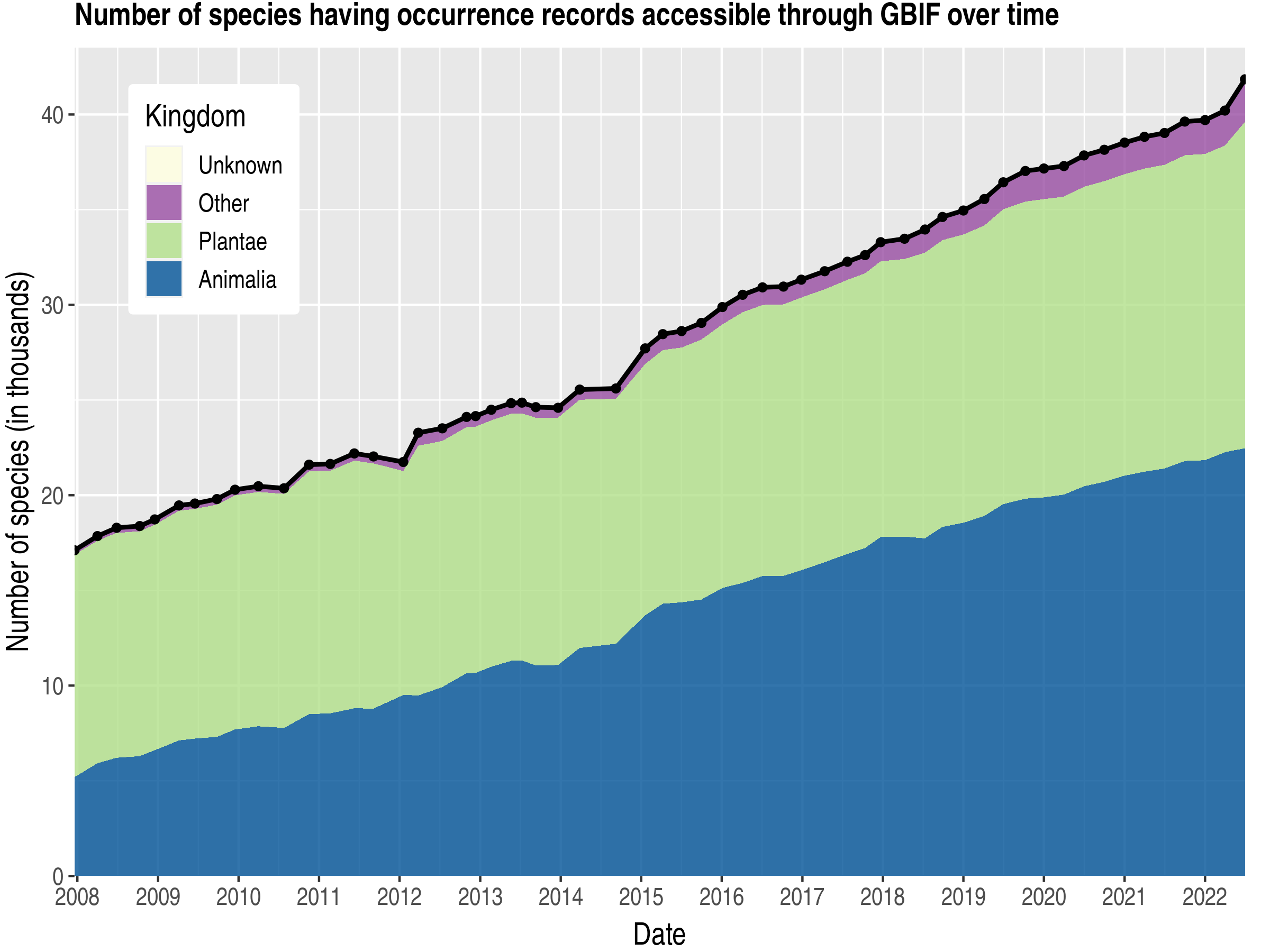 Data trend of species count by kingdom about Madagascar