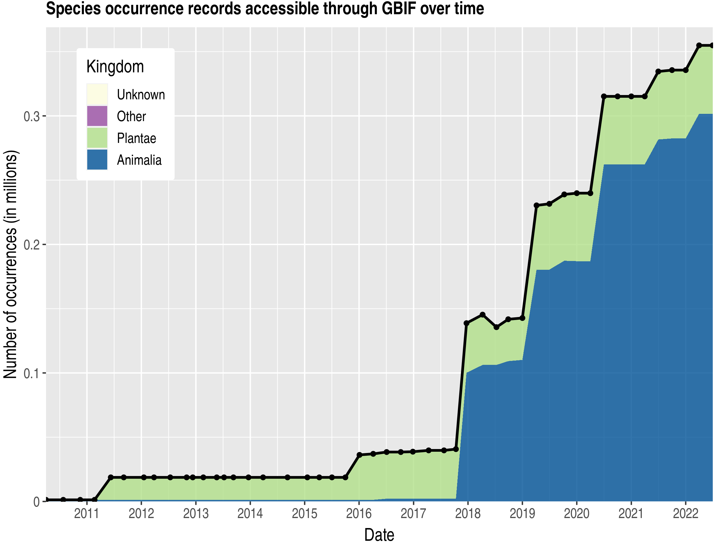 Data trend of records by kingdom published by Madagascar