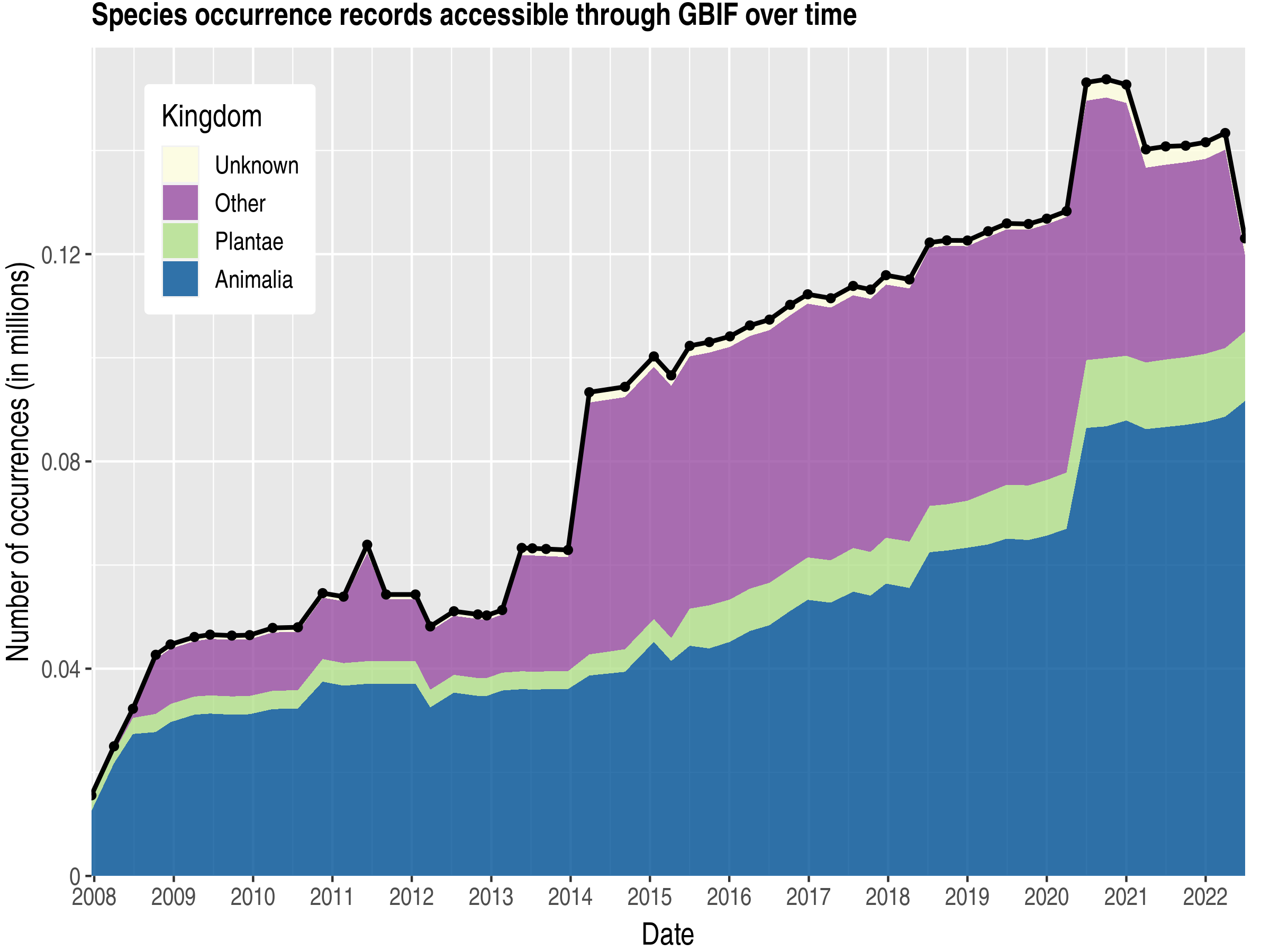 Data trend of records by kingdom about Marshall Islands