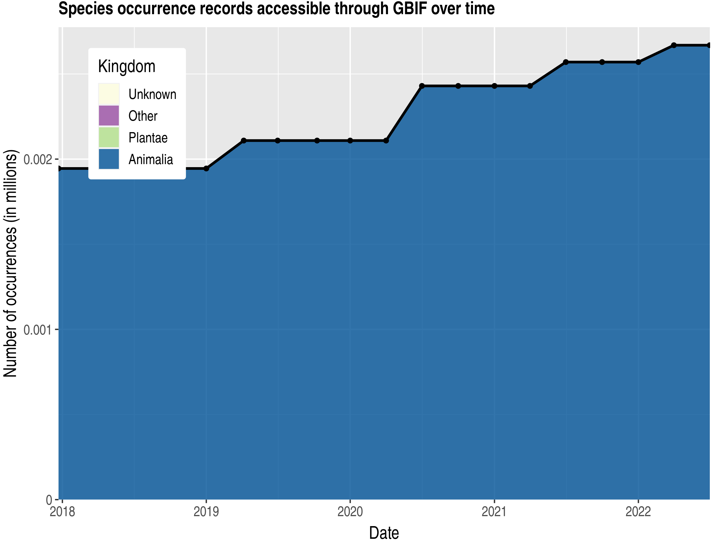Data trend of records by kingdom published by Marshall Islands