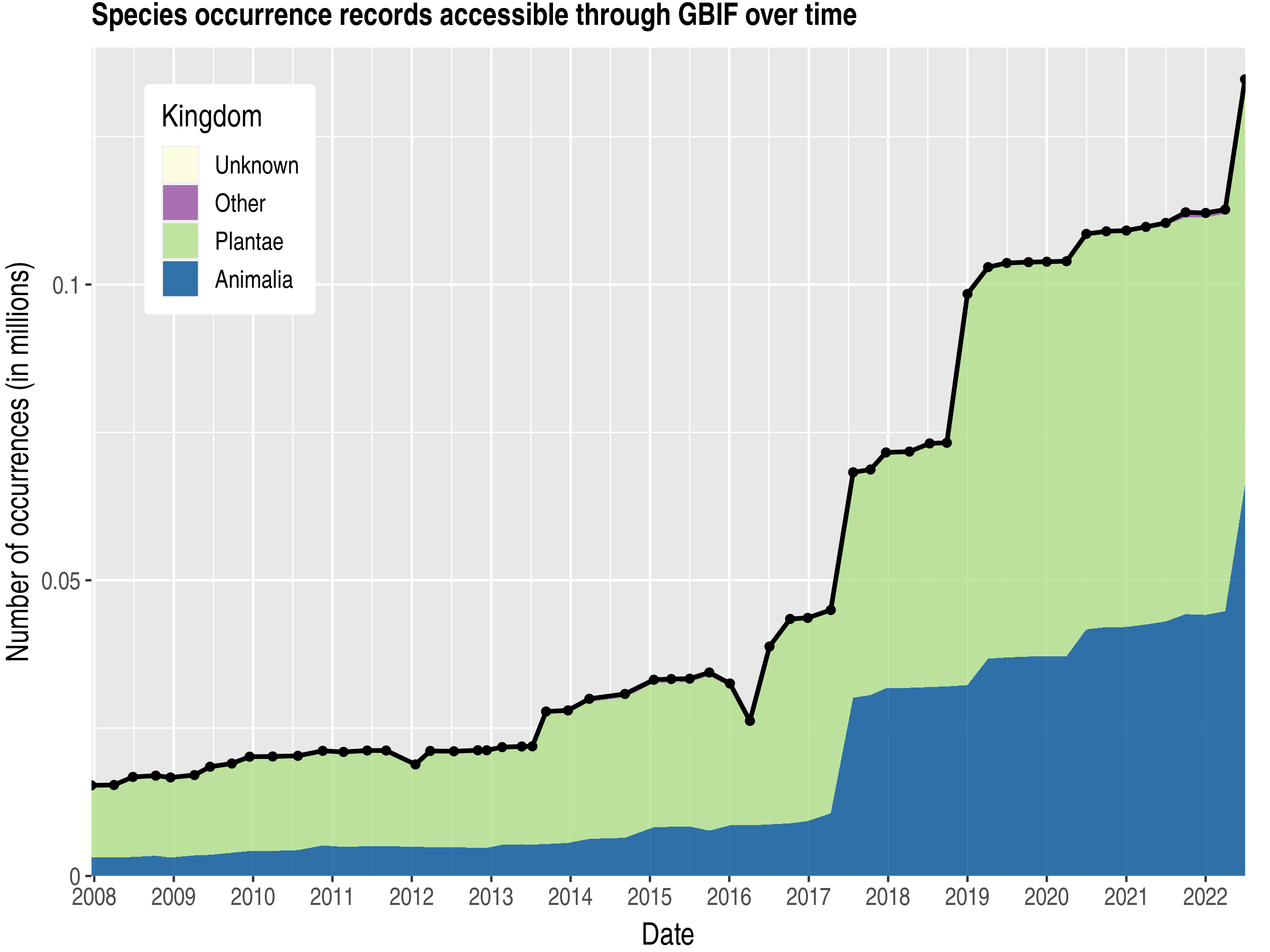 Data trend of records by kingdom about Mali