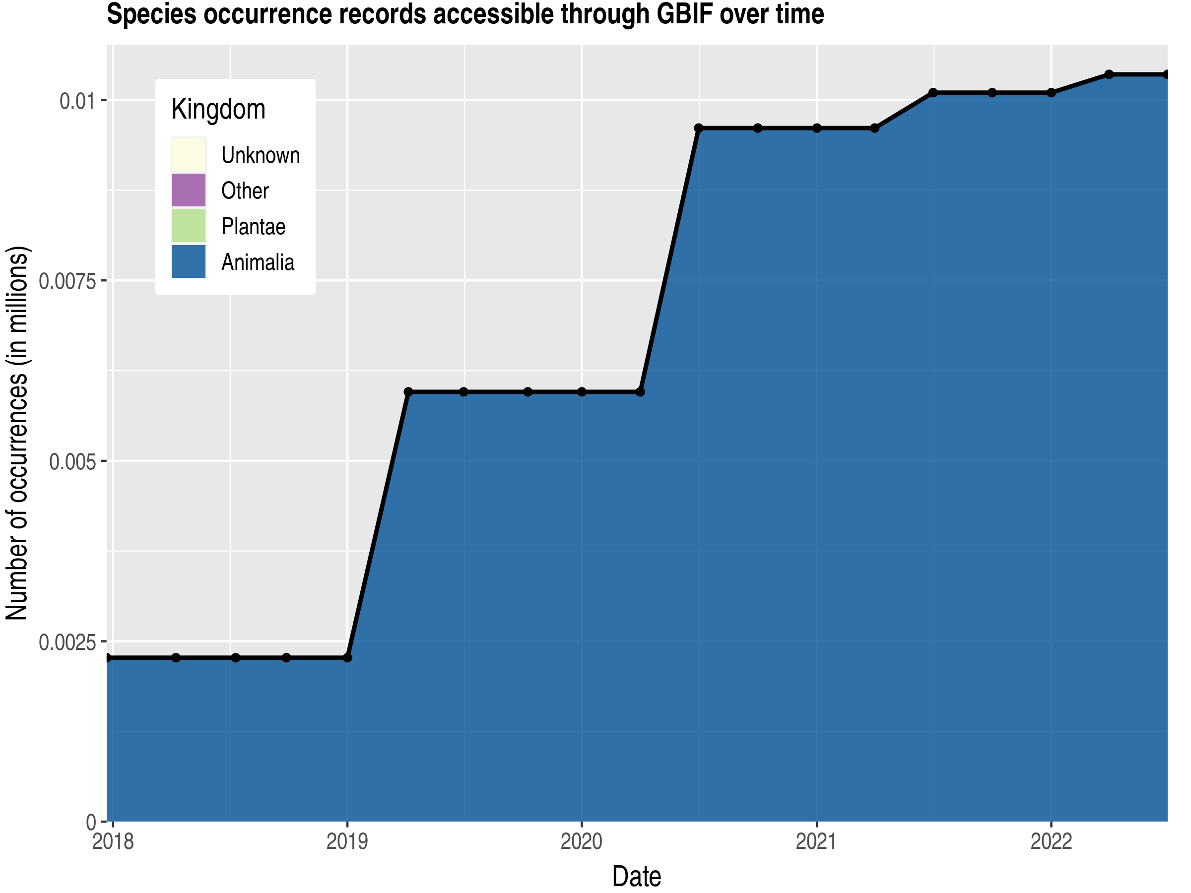 Data trend of records by kingdom published by Mali