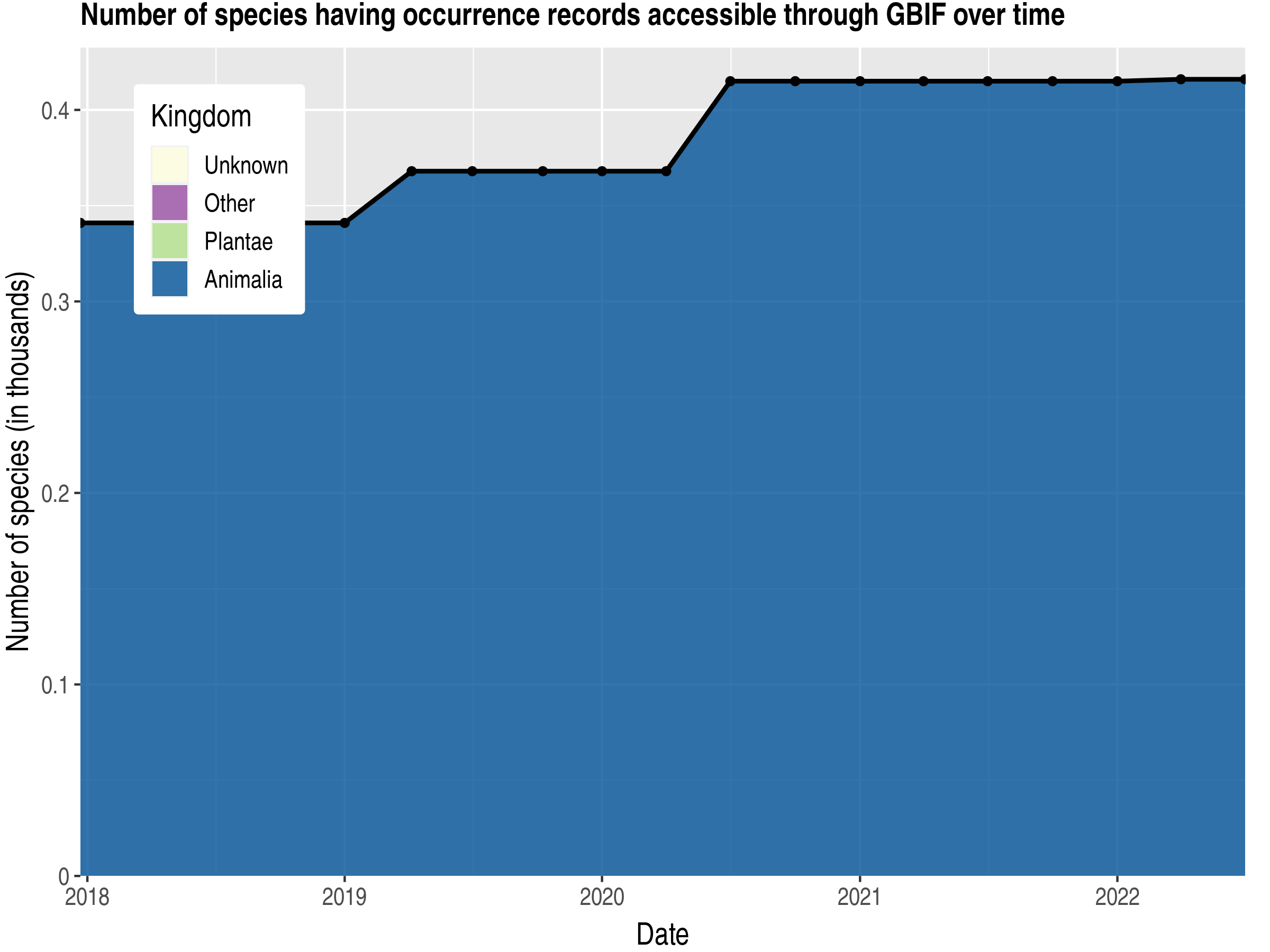 Data trend of species count by kingdom published Mali