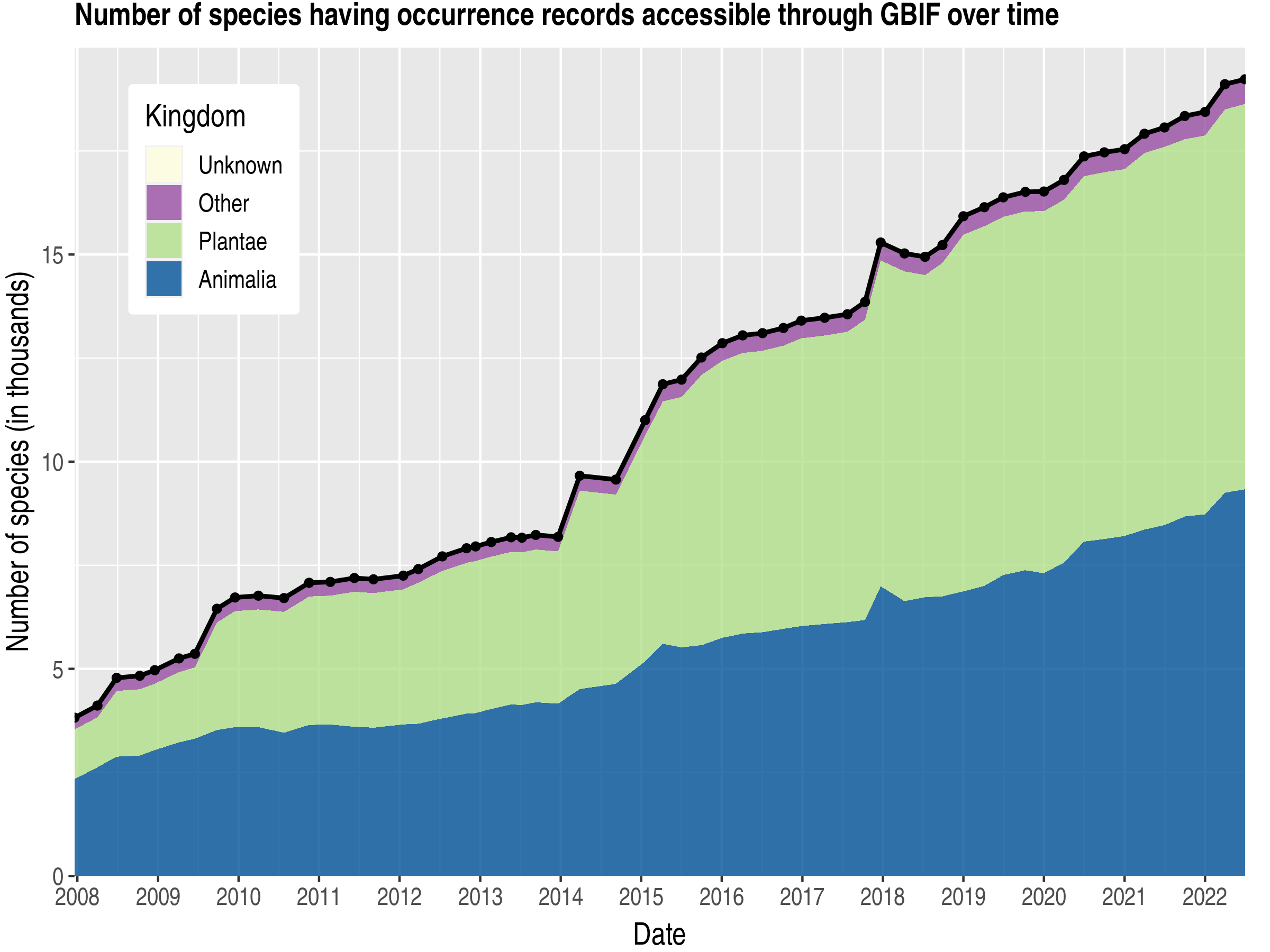Data trend of species count by kingdom about Myanmar