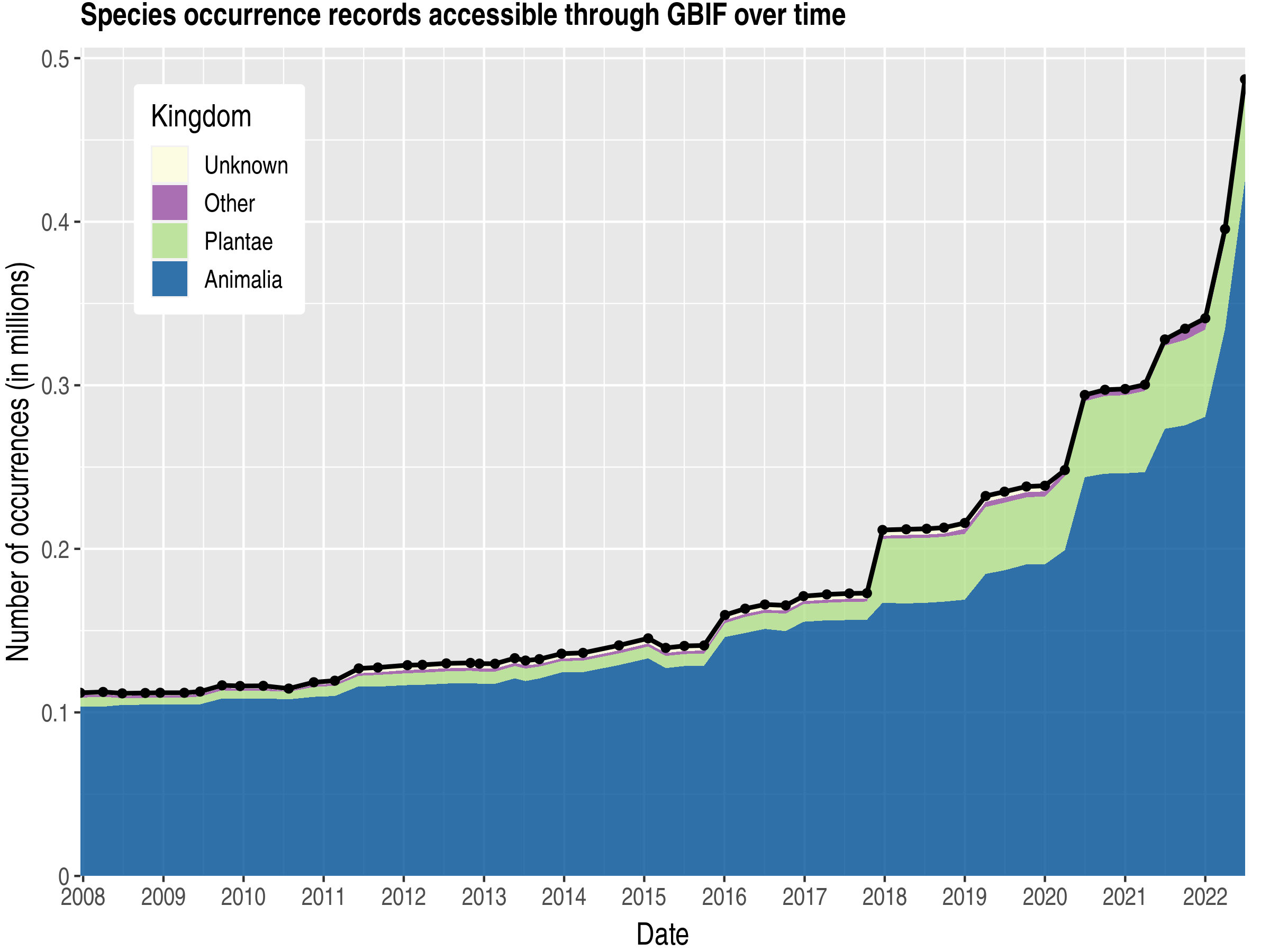 Data trend of records by kingdom about Mongolia