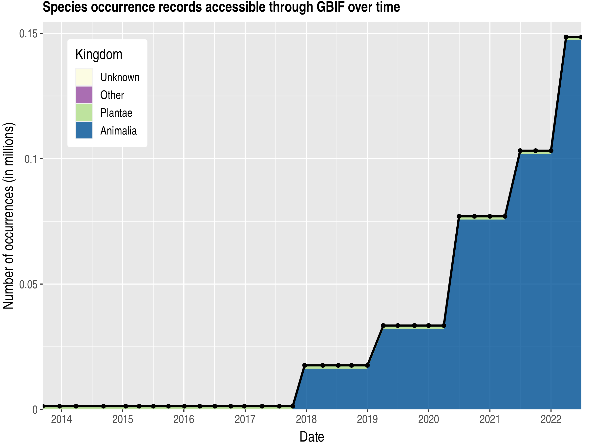 Data trend of records by kingdom published by Mongolia