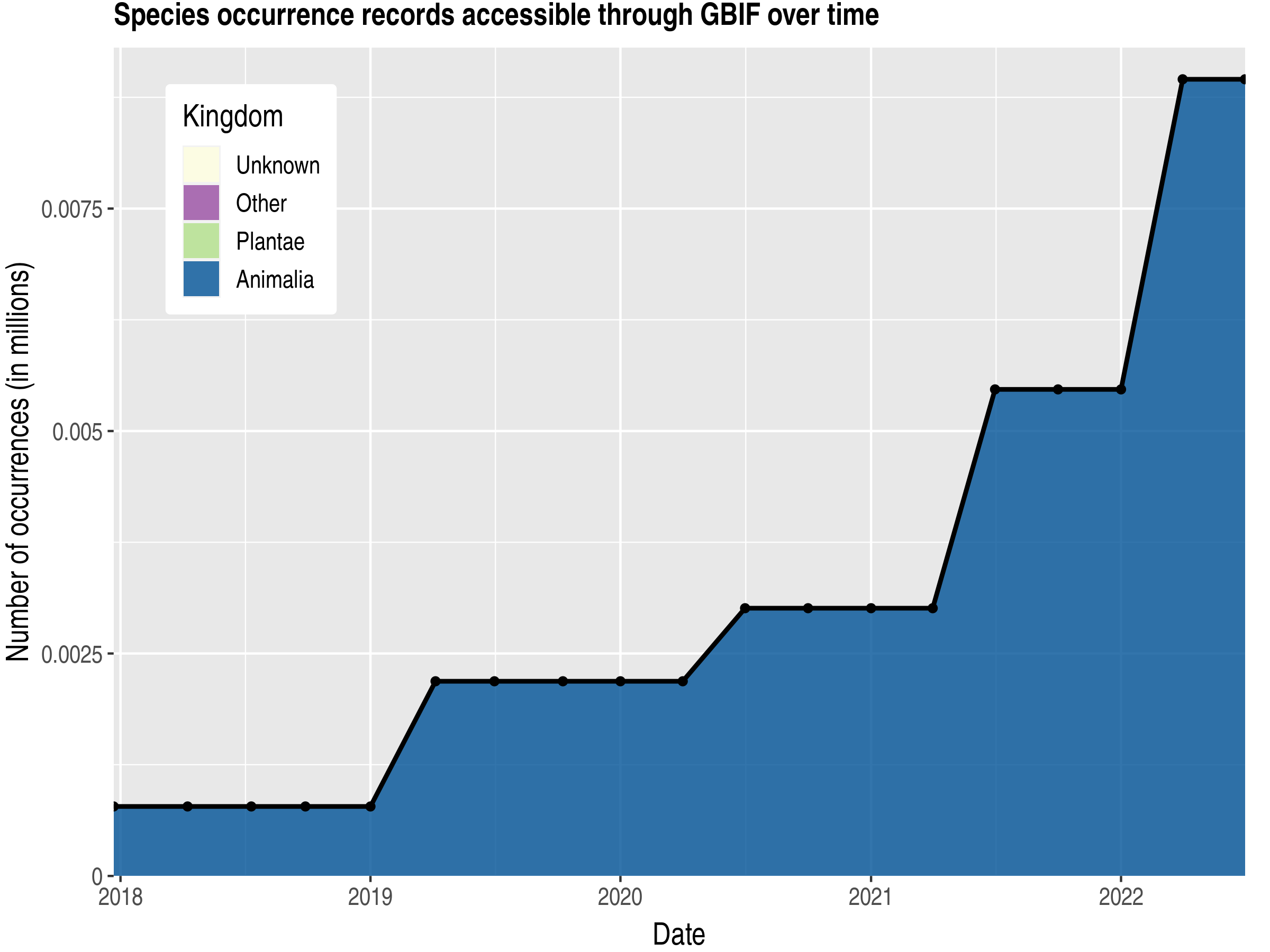 Data trend of records by kingdom published by Macao