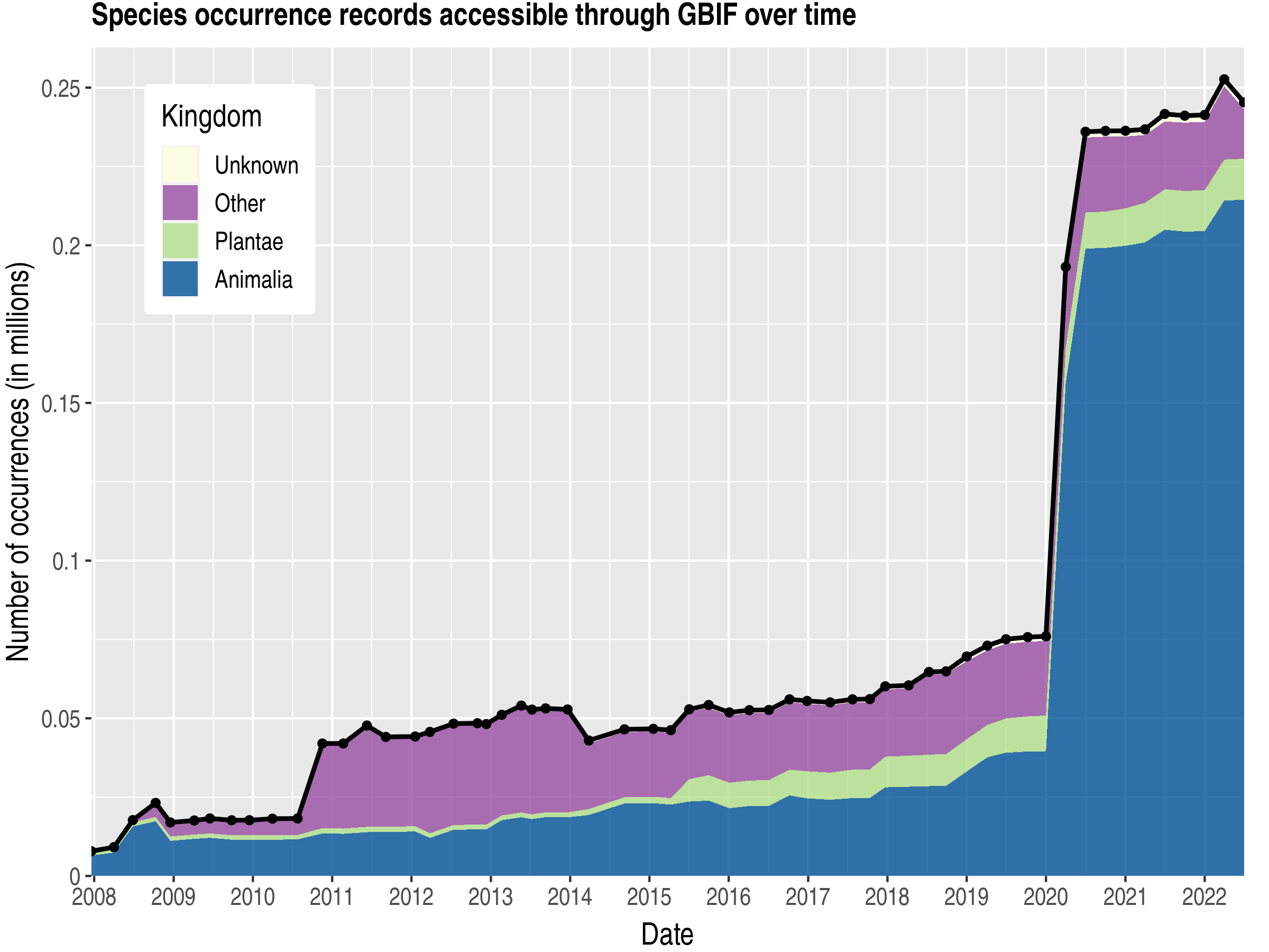 Data trend of records by kingdom about Northern Mariana Islands