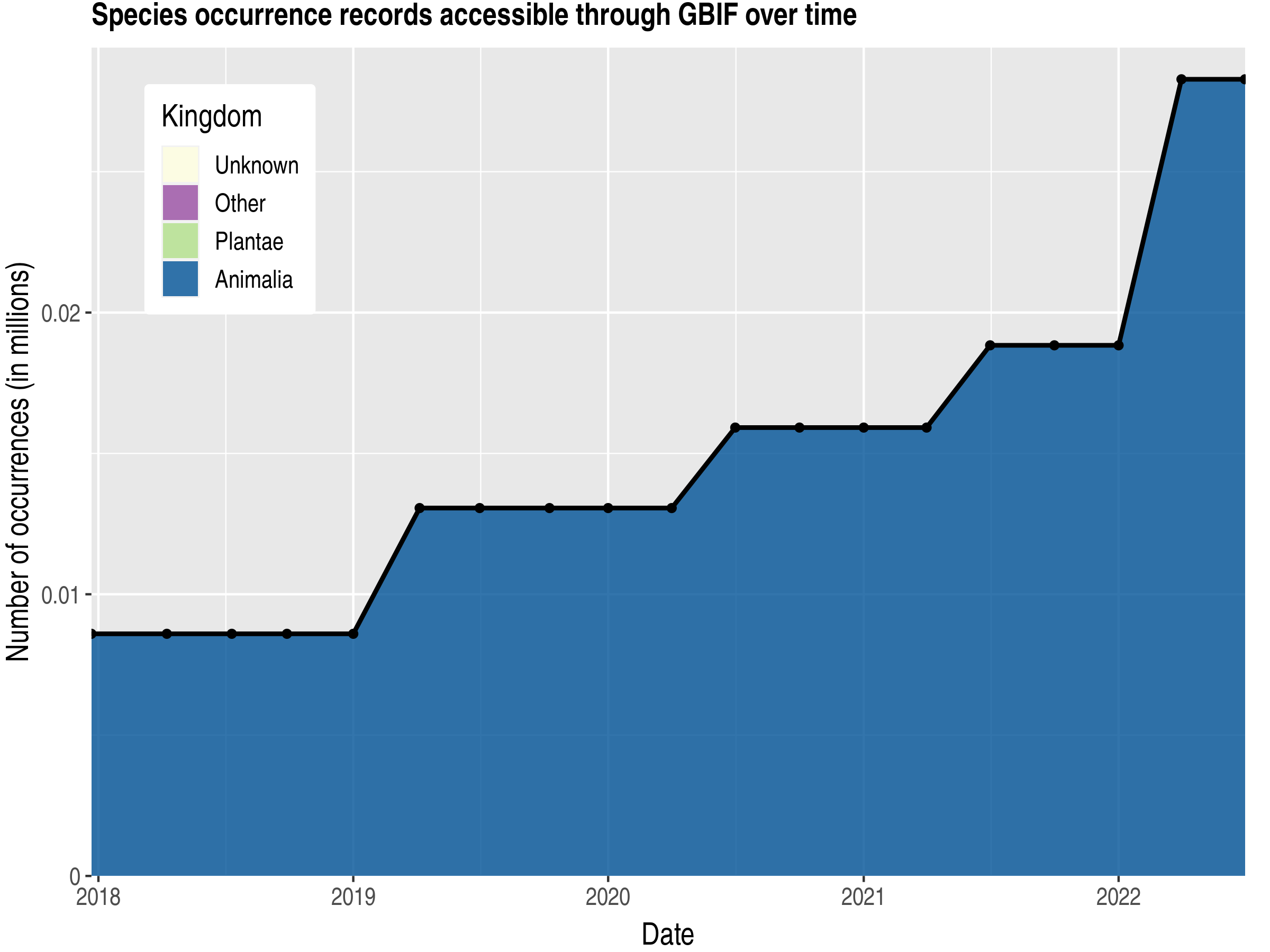 Data trend of records by kingdom published by Northern Mariana Islands